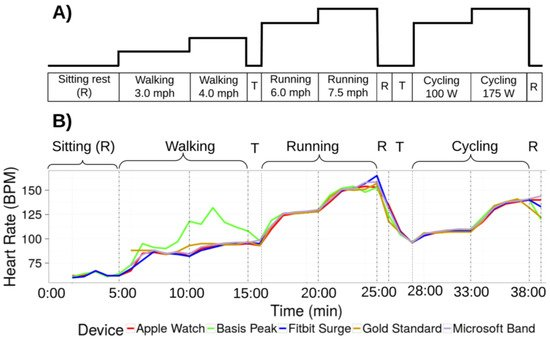 Accuracy in Wrist-Worn, Sensor-Based Measurements of Heart Rate and Energy Expenditure in a Diverse Cohort