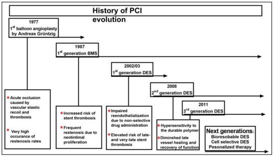 JPM | Free Full-Text | 40 Years of Percutaneous Coronary