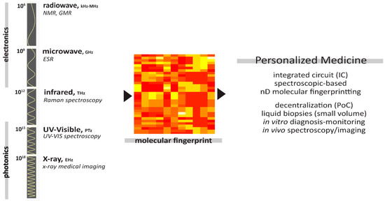 Journal of Personalized Medicine | An Open Access Journal from MDPI