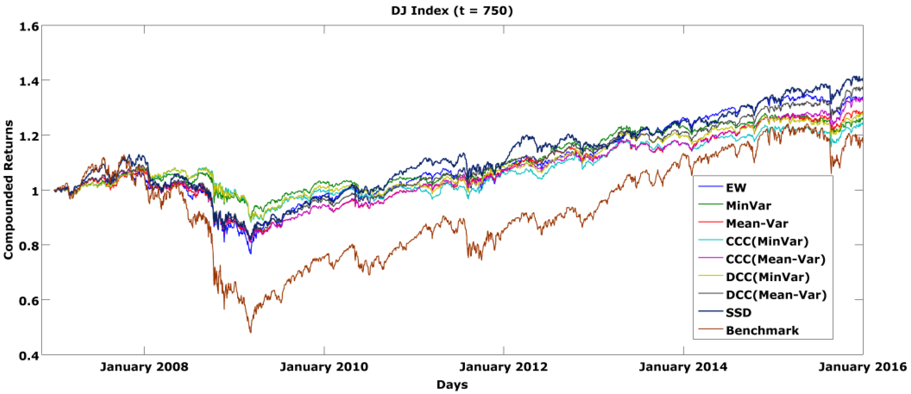 var models in predicting equity market risk An analysis of risk for defaultable bond portfolios  financial assets such as equity, and market  of var in reporting market risk and its.