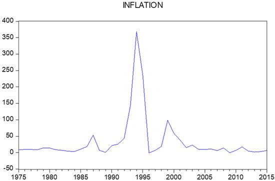 applied econometrics with stata pdf