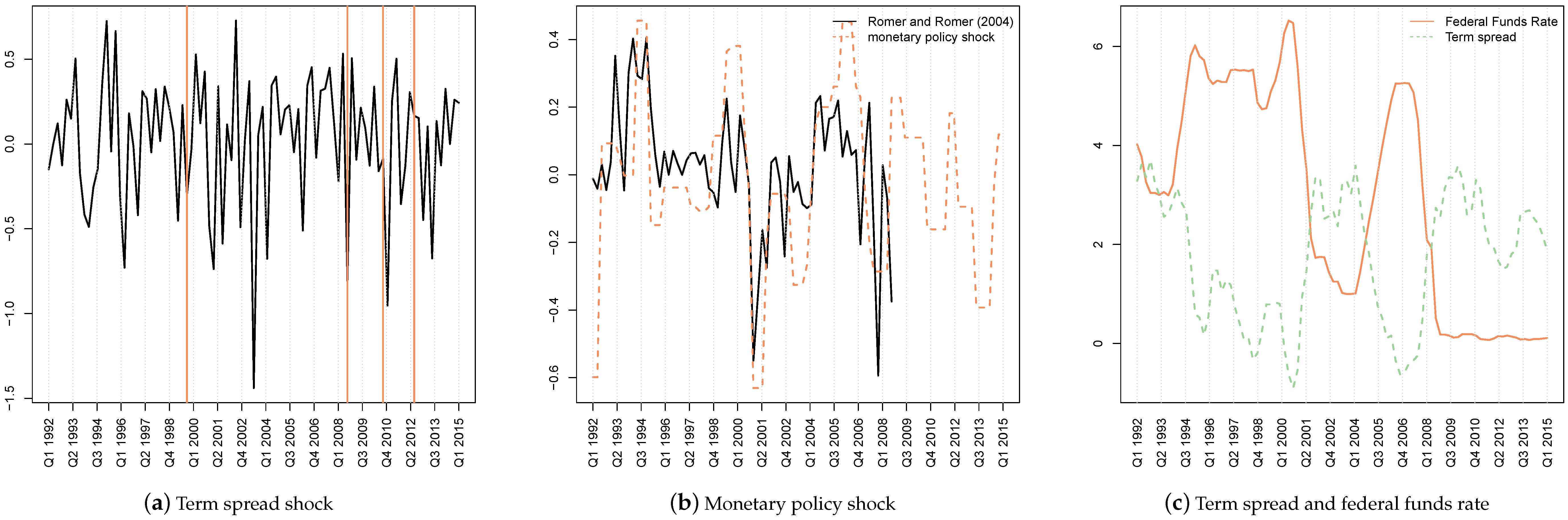JRFM | Free Full-Text | Unconventional U S  Monetary Policy: New