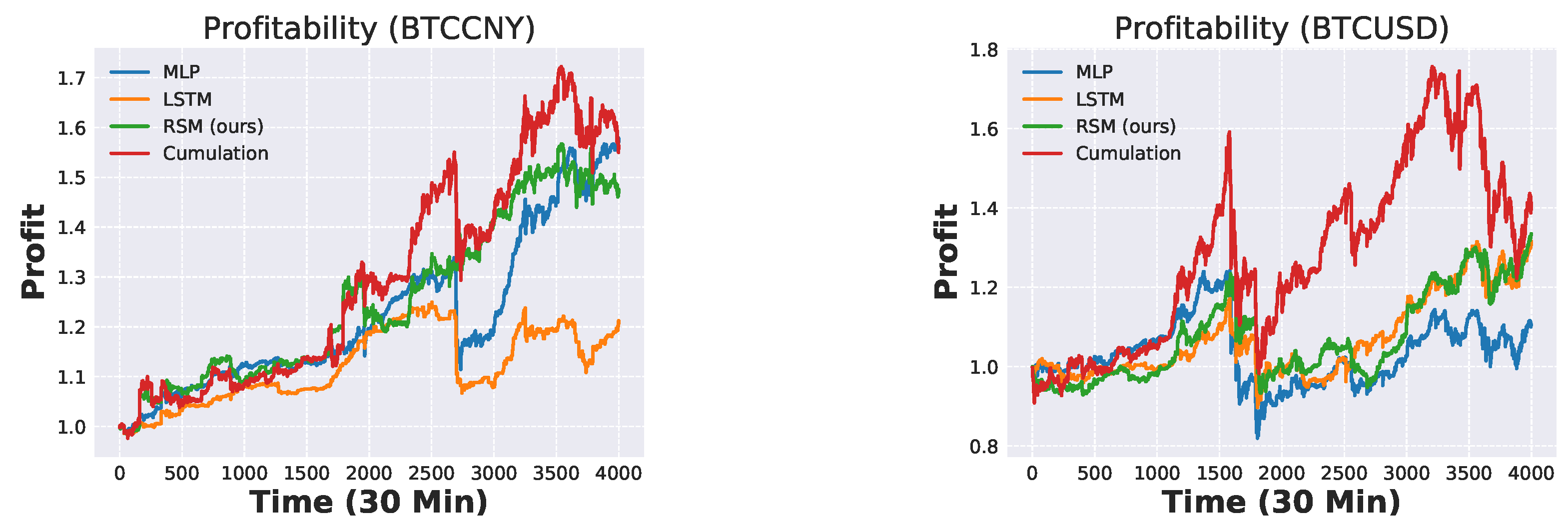 JRFM | Free Full-Text | Trend Prediction Classification for
