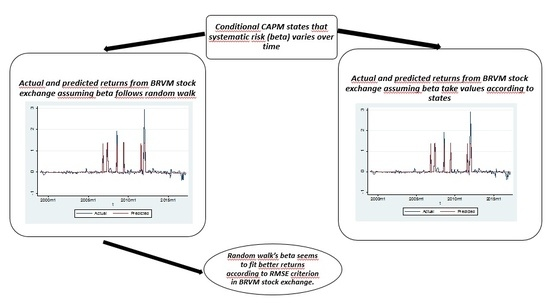 JRFM | Special Issue : Stock Market Volatility Modelling and Forecasting