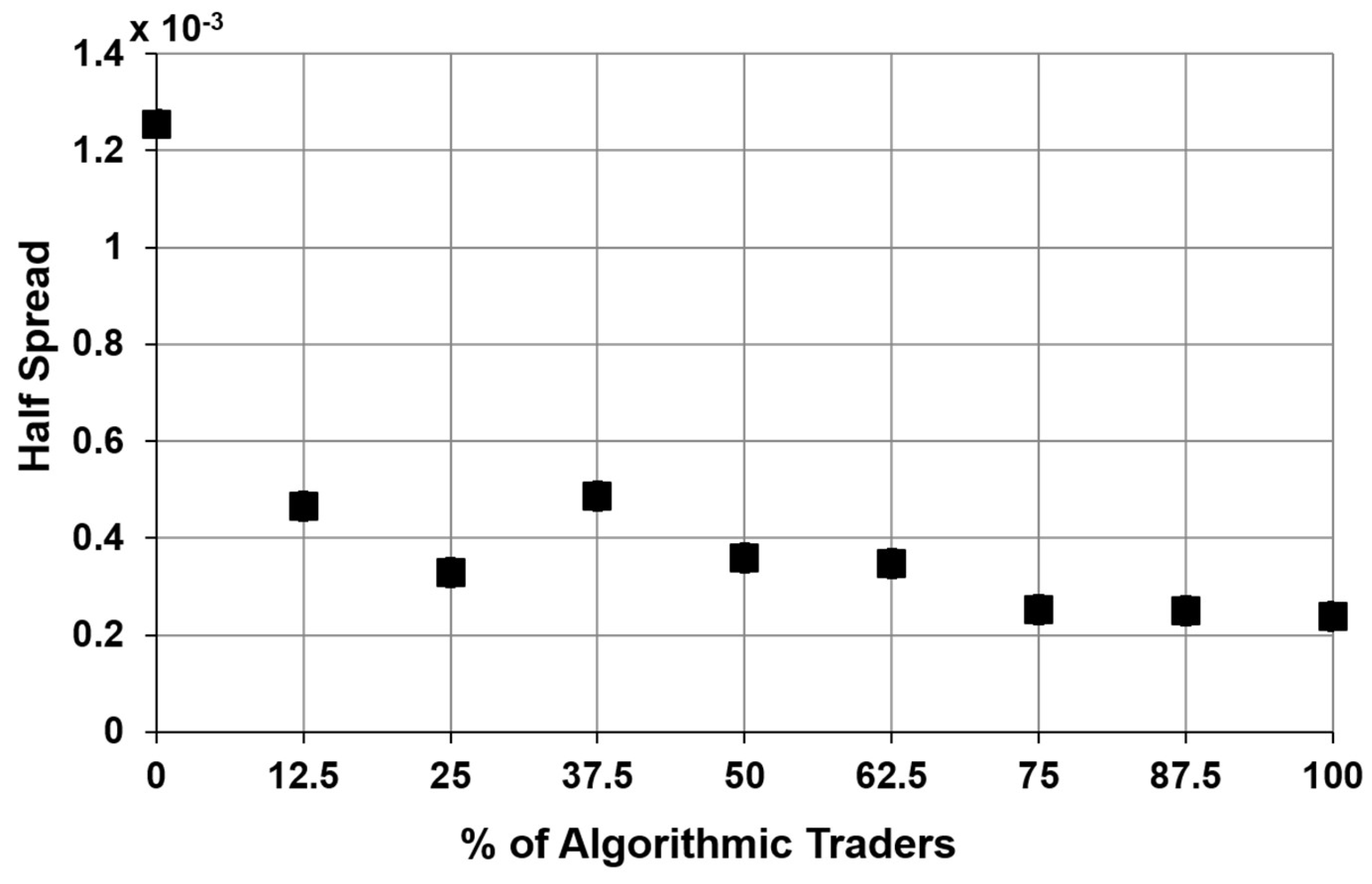 JRFM | Free Full-Text | The Impact of Algorithmic Trading in ...