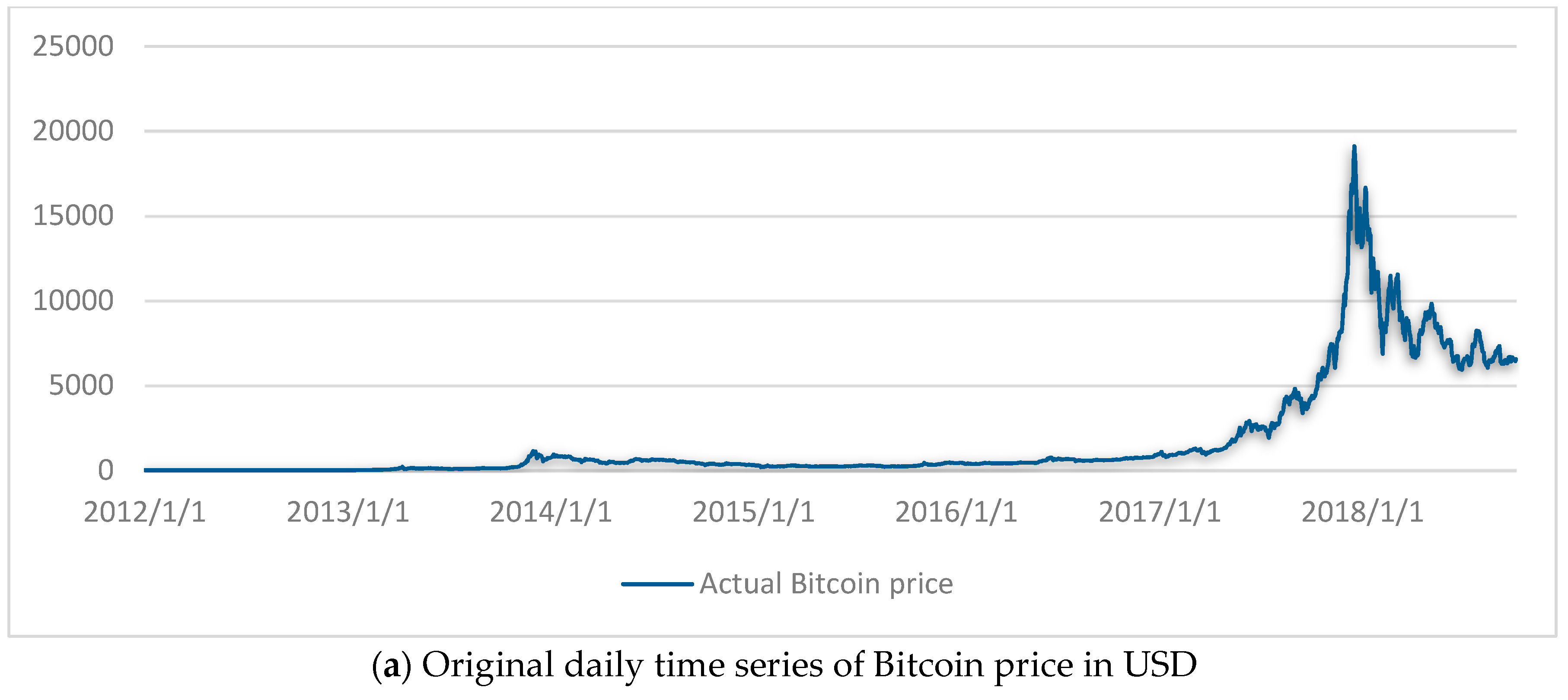 Jrfm Free Full Text Next Day Bitcoin Price Forecast