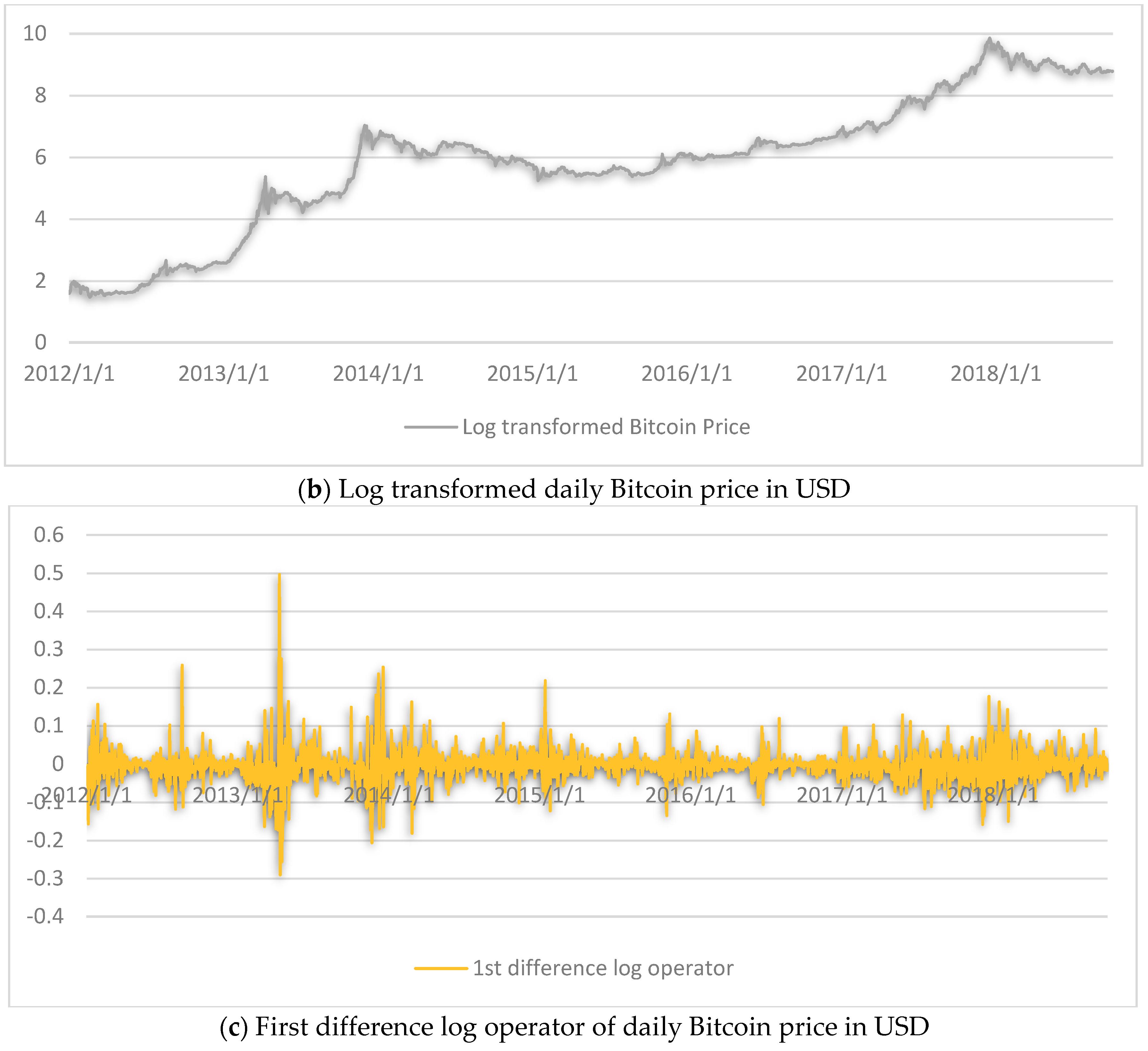tradingview coinbase btcusd