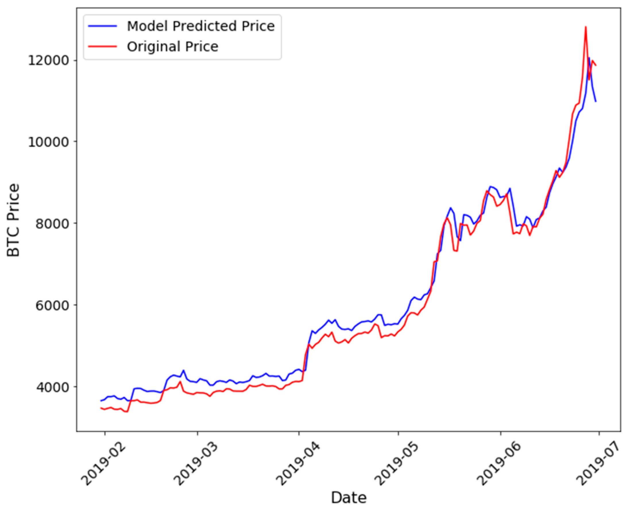 Jrfm Free Full Text A Gated Recurrent Unit Approach To Bitcoin Price Prediction Html