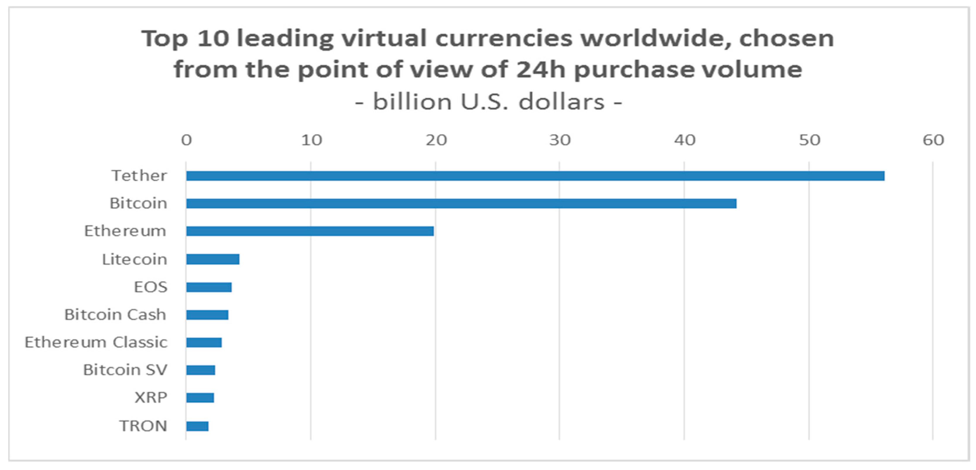 cum face bitcoin un profit)