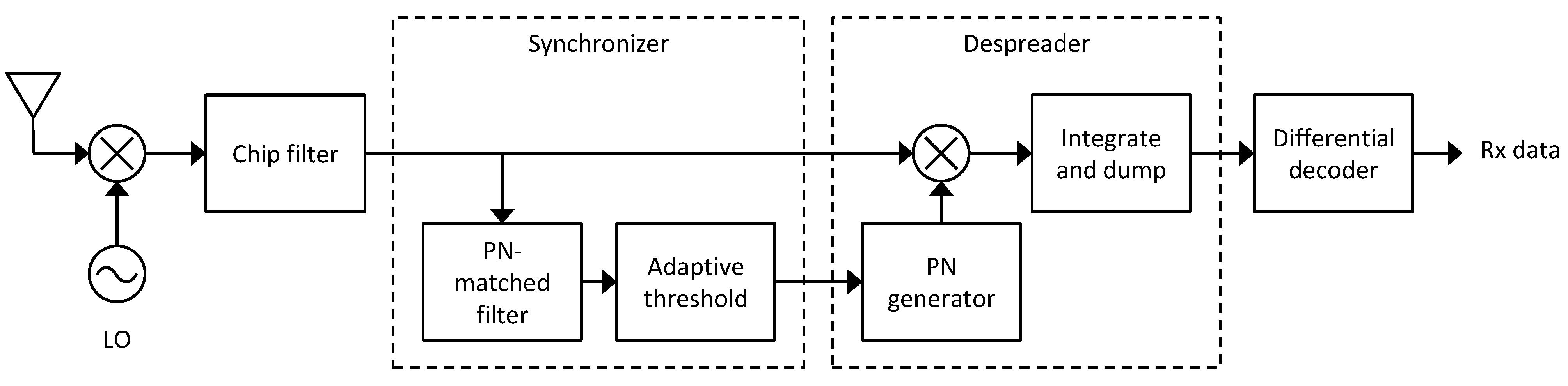 JSAN | Free Full-Text | Marmote SDR: Experimental Platform
