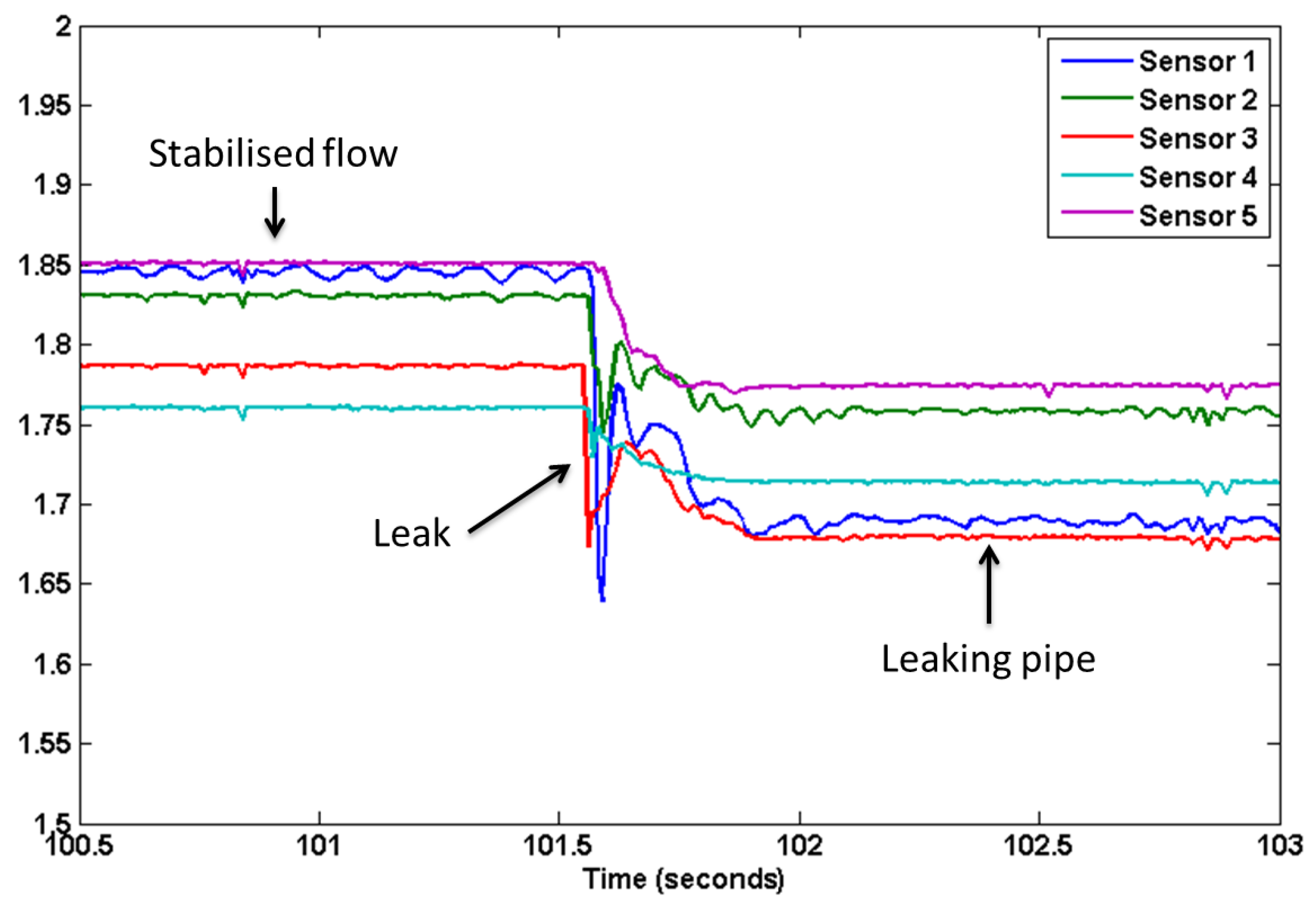 Sensor of water pressure drops in the water supply system: specific use and adjustment 4