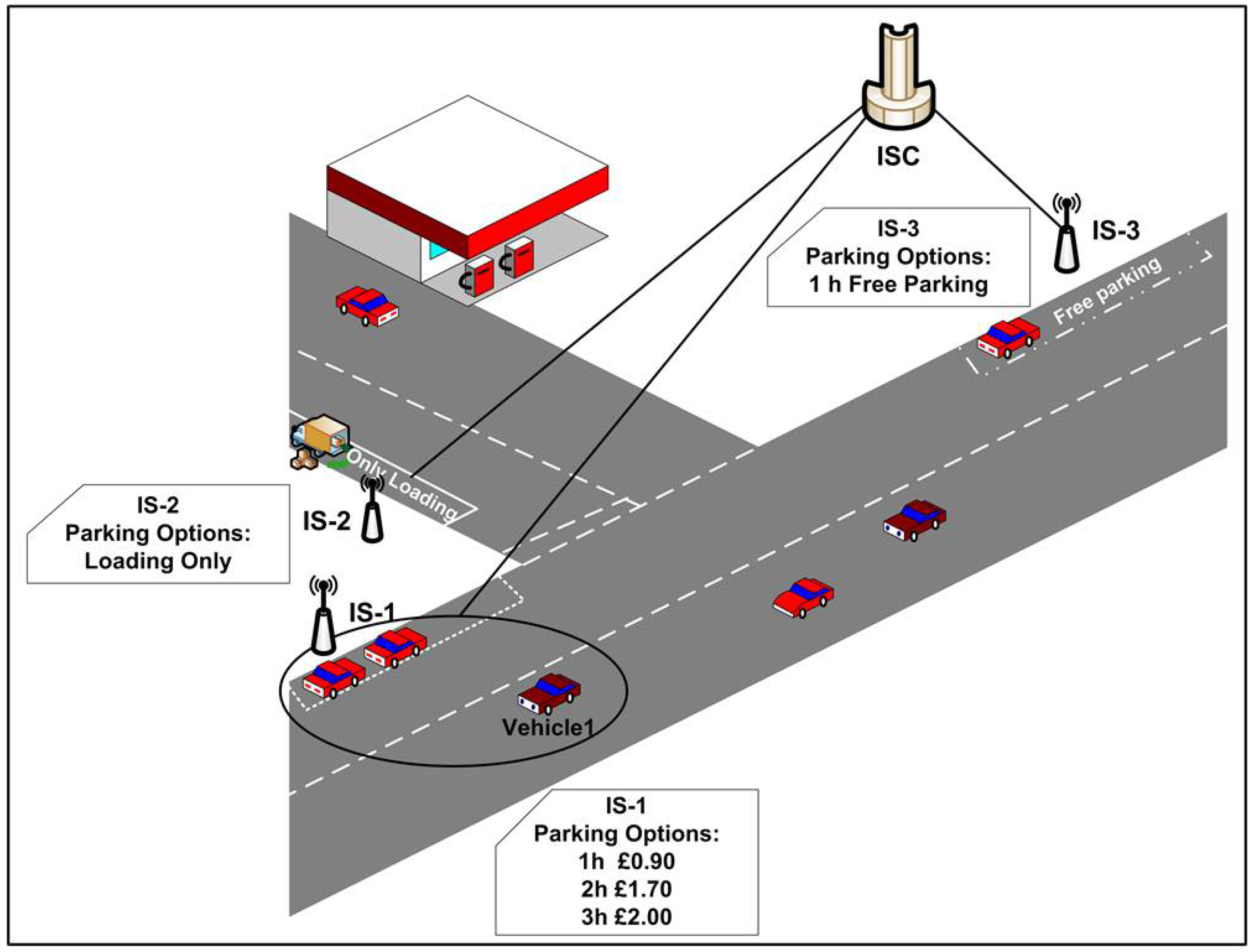 Jsan Free Full Text Social Internet Of Vehicles For Smart Cities Witness Wiring Diagram 05 00003 G001 1024