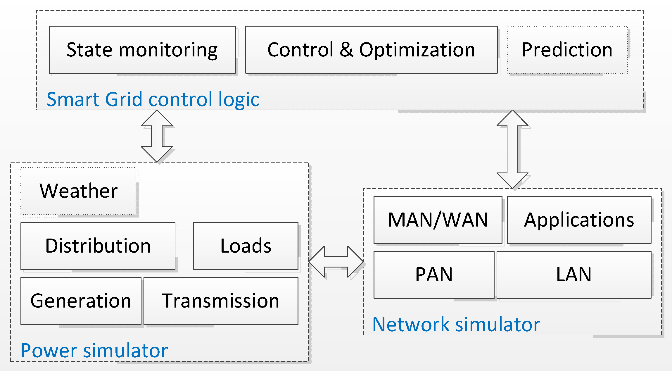 JSAN | Free Full-Text | Novel Simulation Approaches for Smart Grids