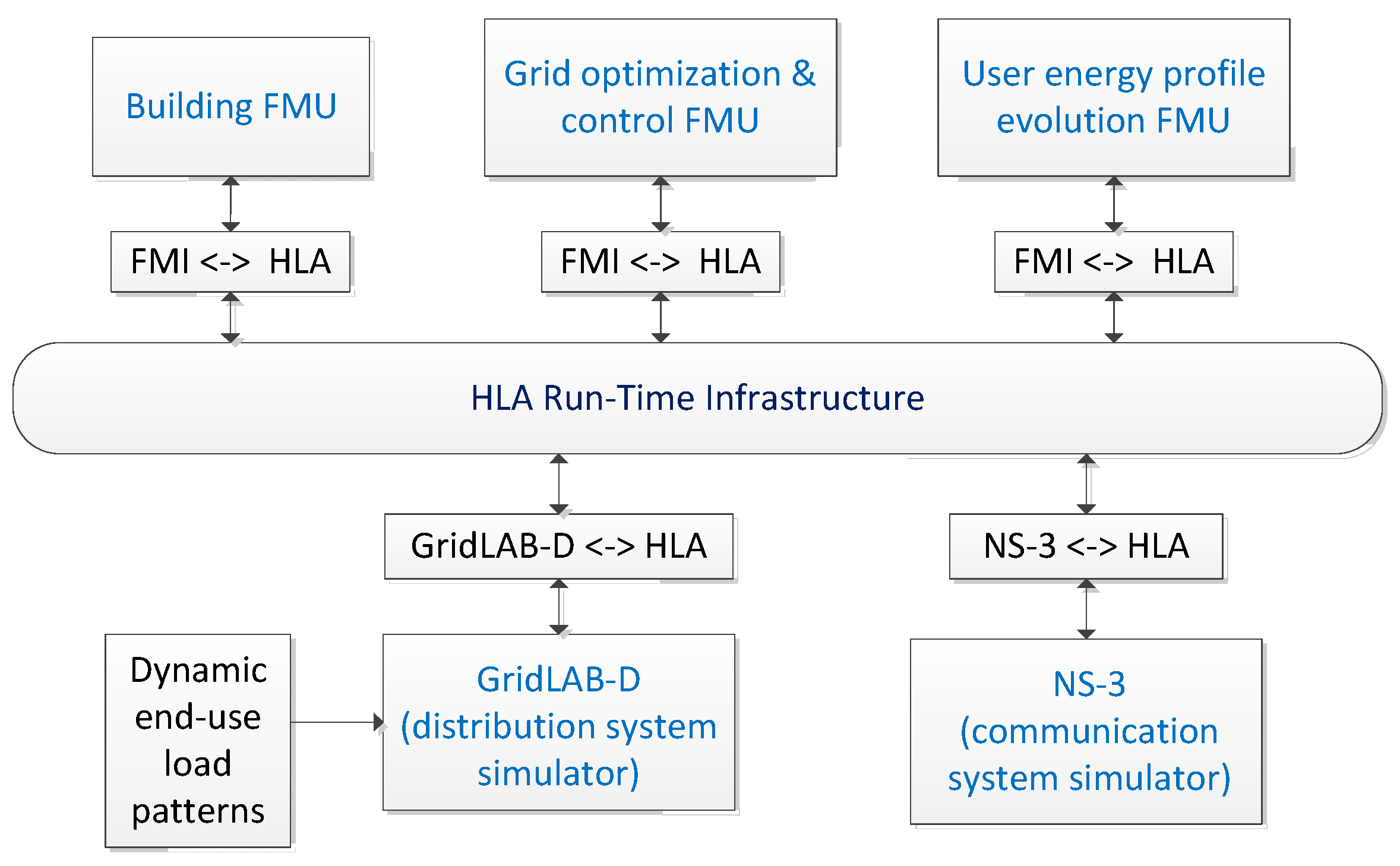 Jsan Free Full Text Novel Simulation Approaches For Smart Grids Blocks To Define The Fuel Flow Properties Of Powersubsystem 05 00011 G002