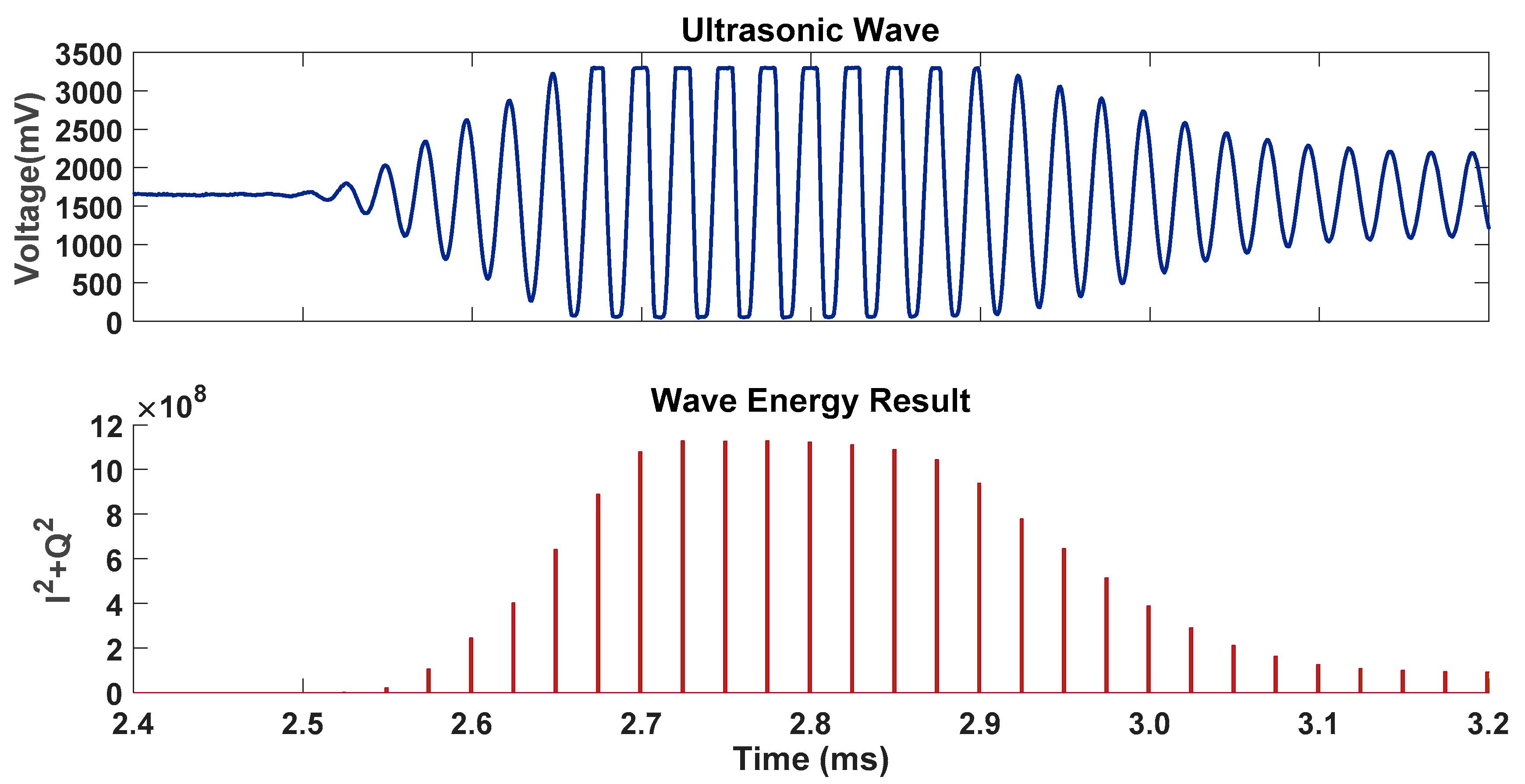 JSAN | Free Full-Text | Improvement of Ultrasound-Based Localization