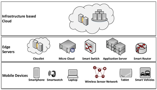 dissertation wireless mobile computing Secure computing with a nonparametric bayesian framework for mobile device compressive sensing applications for wireless communications dissertation.