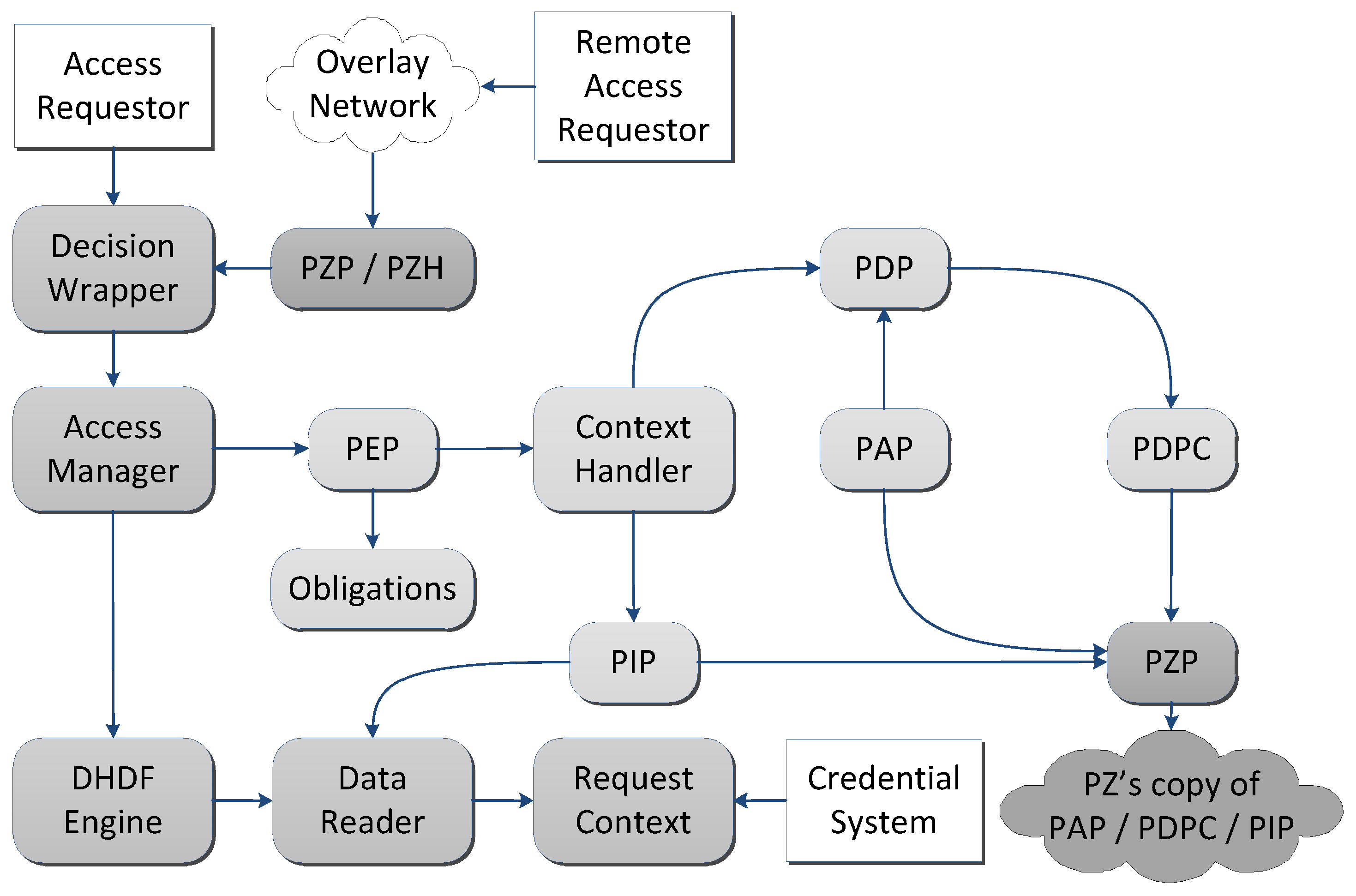 Jsan Free Full Text User Generated Services Composition In Smart Engine Diagram No
