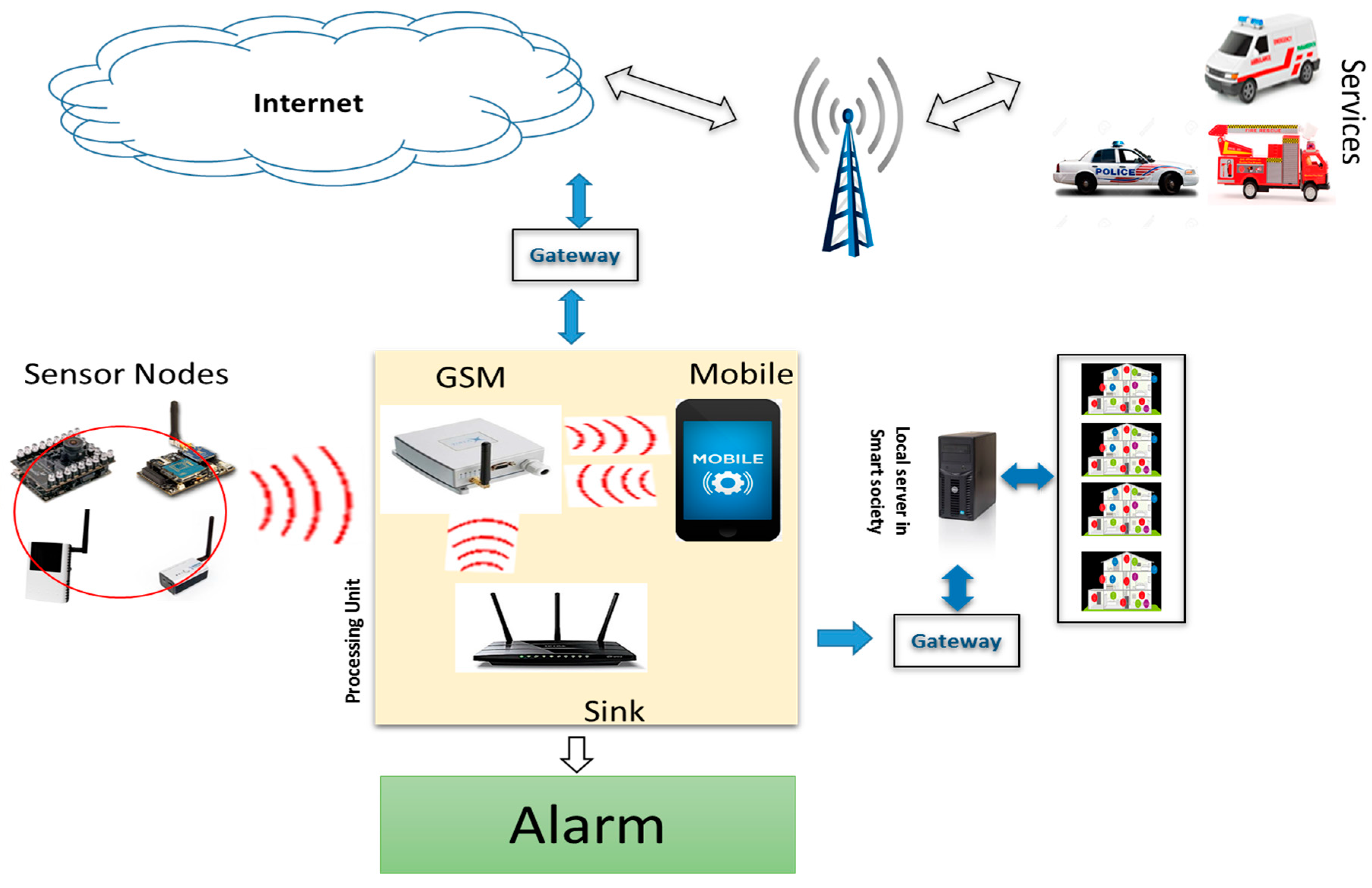 Smart home and fire safety system 54