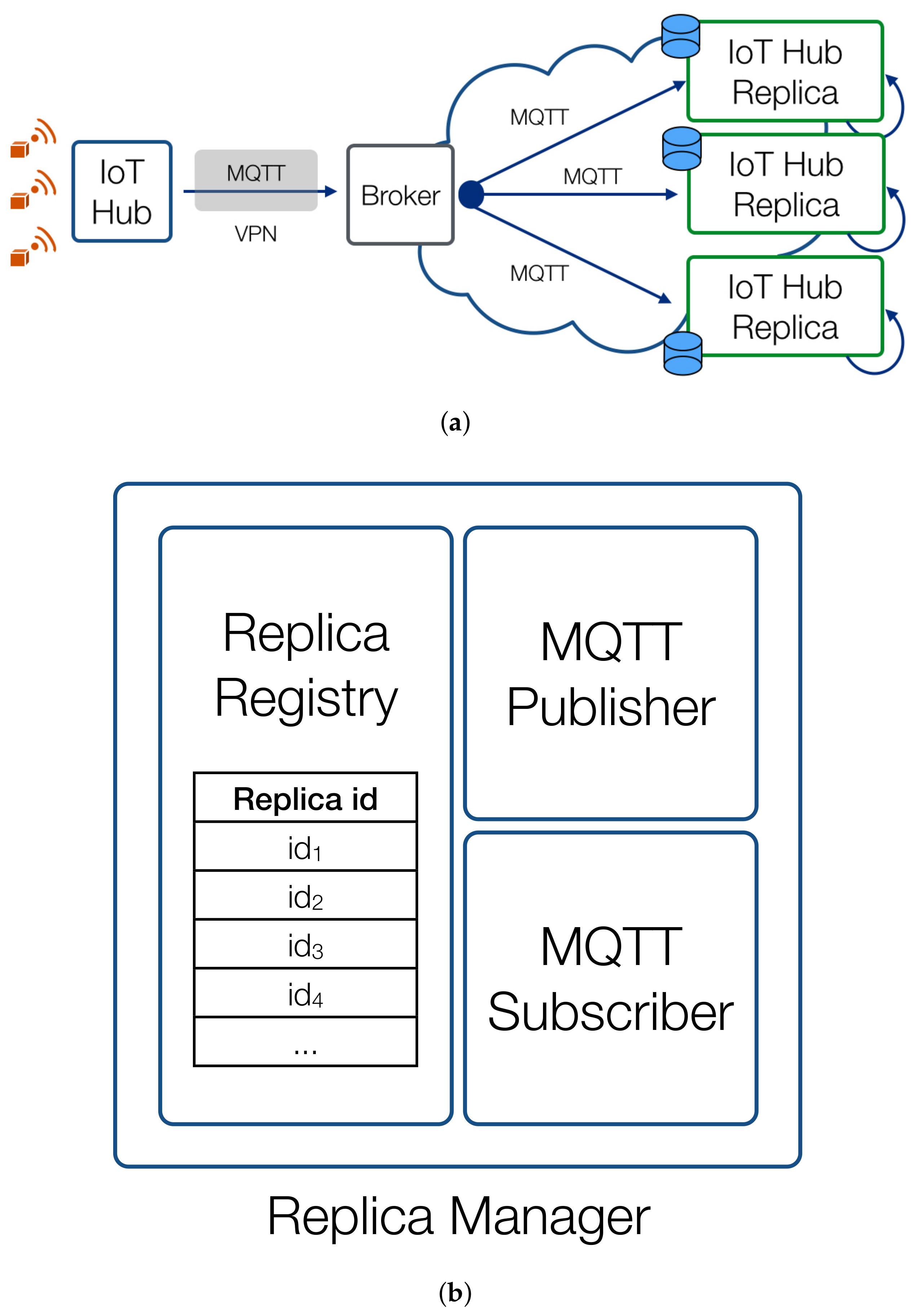 JSAN | Free Full-Text | Virtual Replication of IoT Hubs in the Cloud