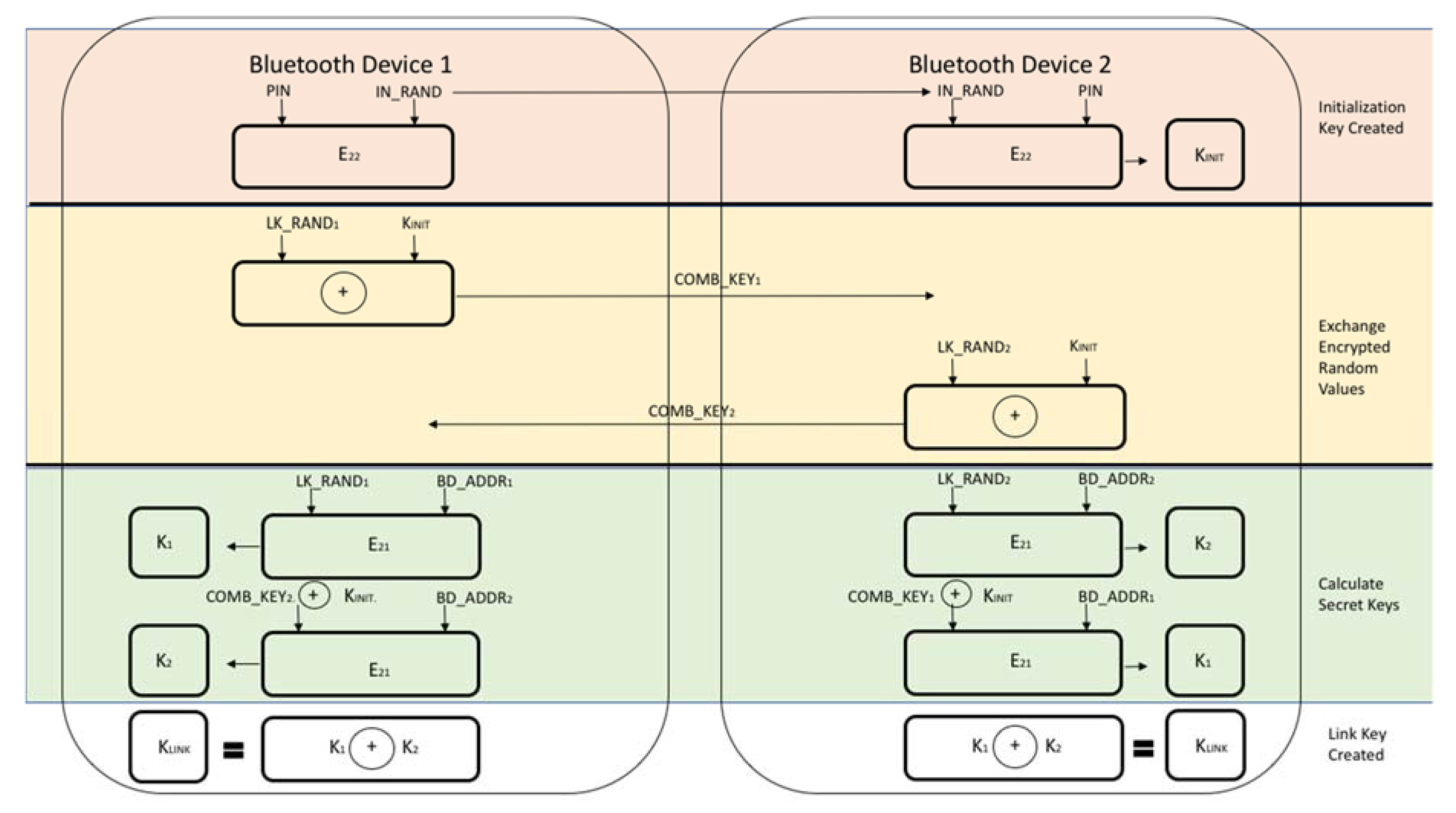 JSAN | Free Full-Text | Security Vulnerabilities in Bluetooth