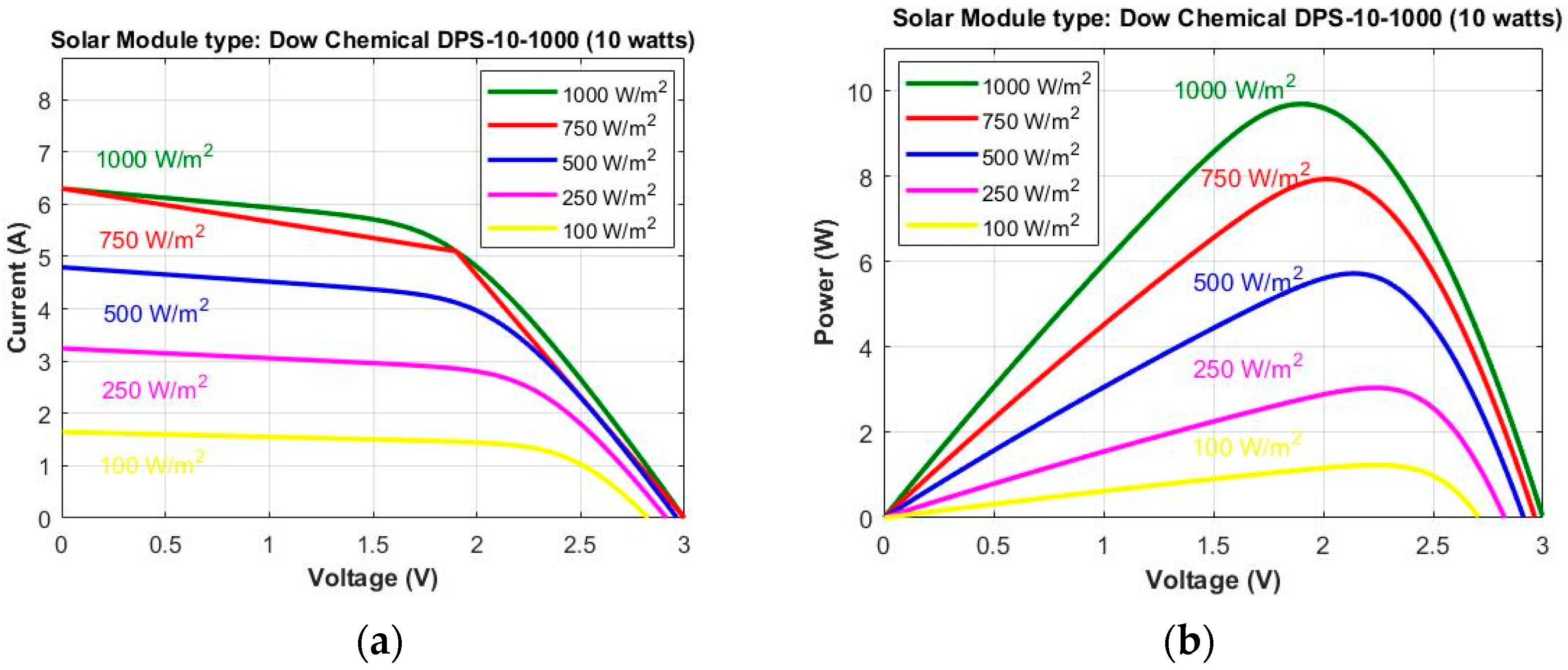 Jsan Free Full Text Modeling And Optimisation Of A Solar Energy Garden Light Circuit Further 5000 Watt Power Inverter Schematic 07 00040 G004