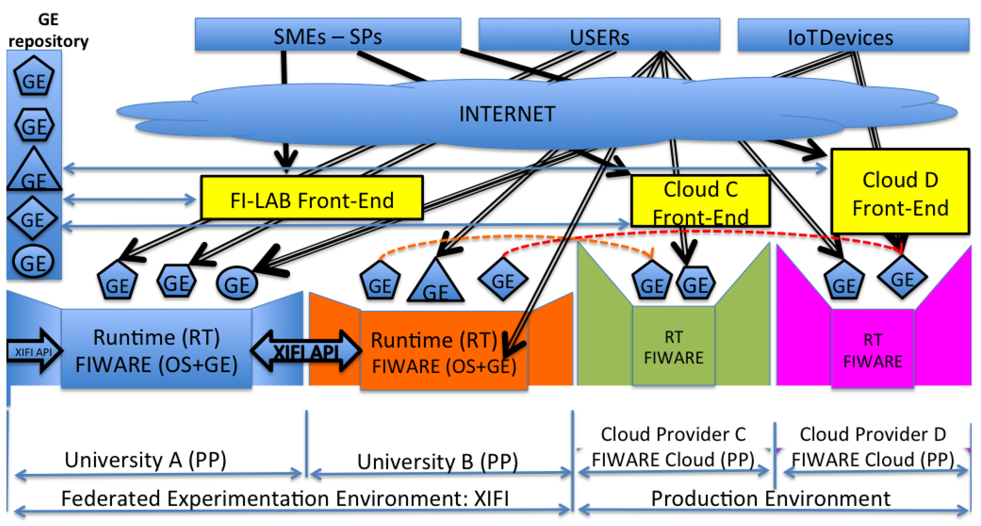 JSAN   Free Full-Text   How to Develop IoT Cloud e-Health