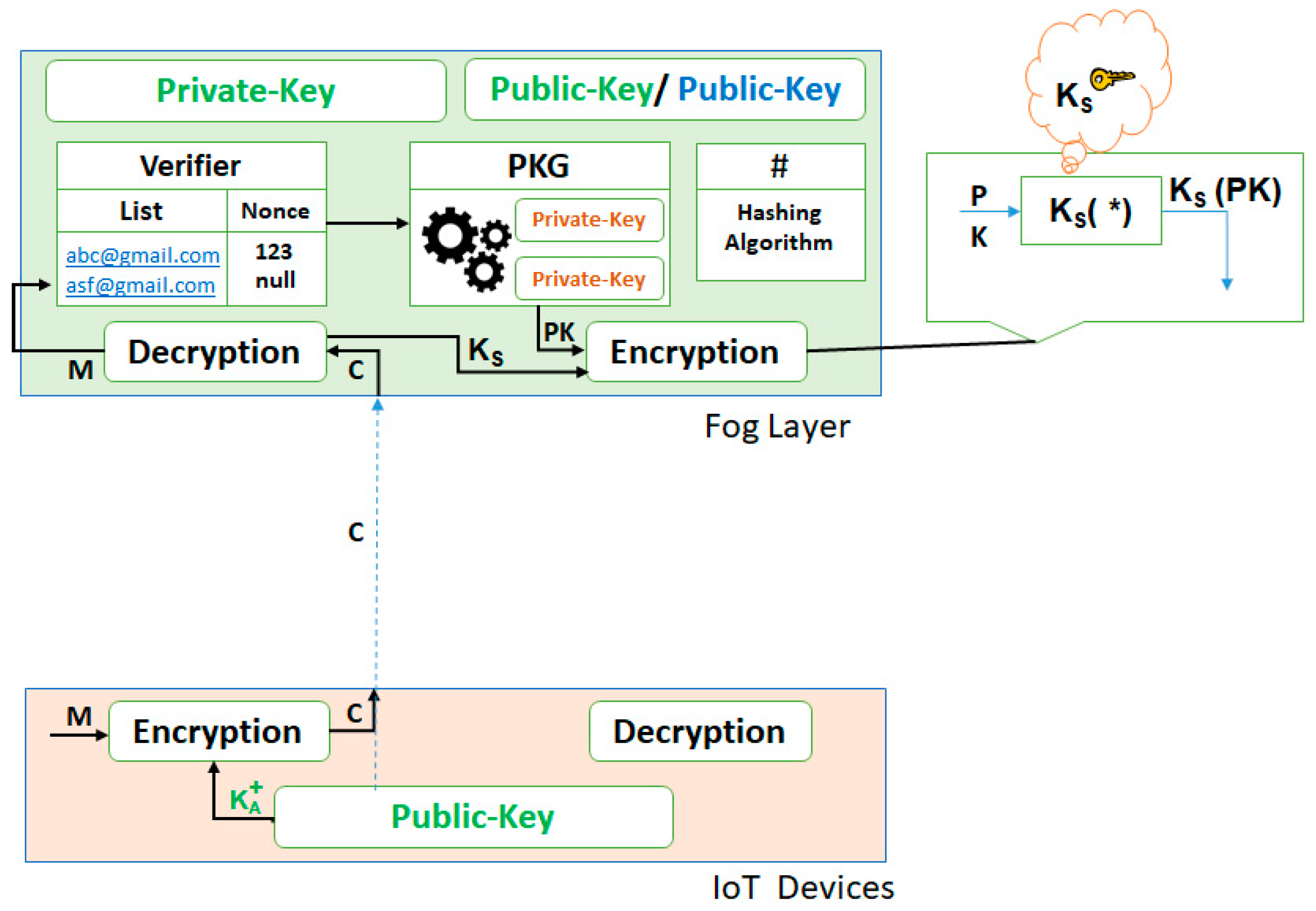 JSAN | Free Full-Text | A Mechanism for Securing IoT-enabled