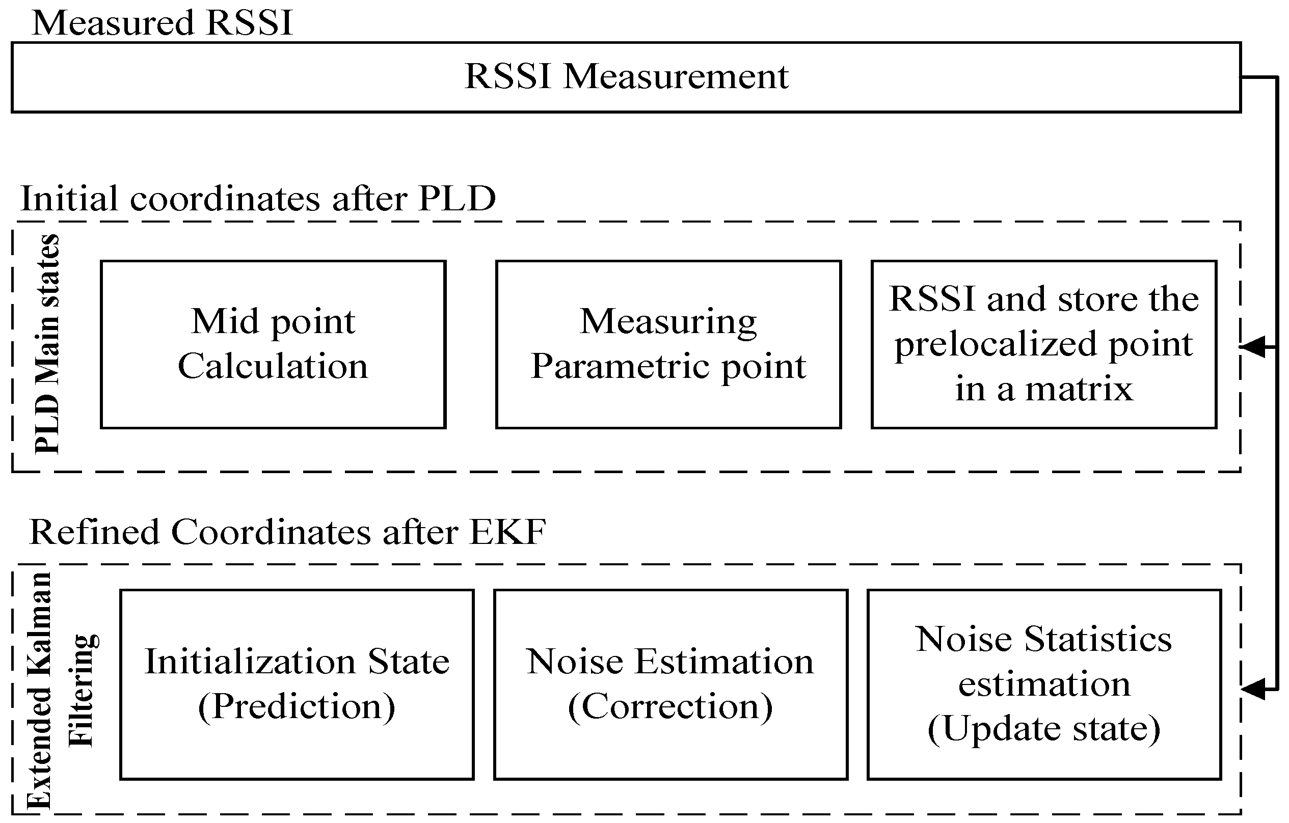 JSAN | Free Full-Text | Noise Reduction Scheme for Parametric Loop