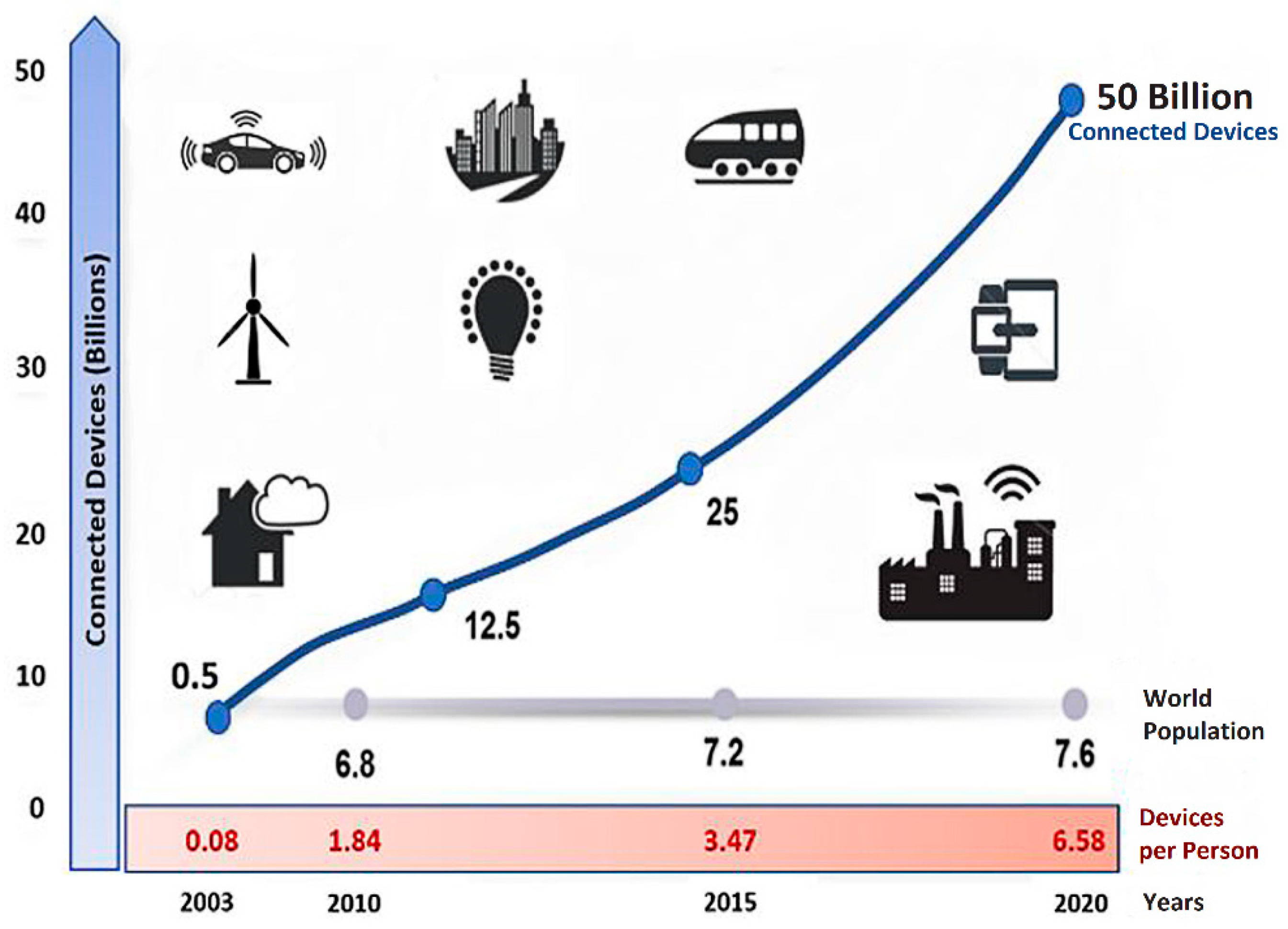JSAN | Free Full-Text | Framework of an IoT-based Industrial Data