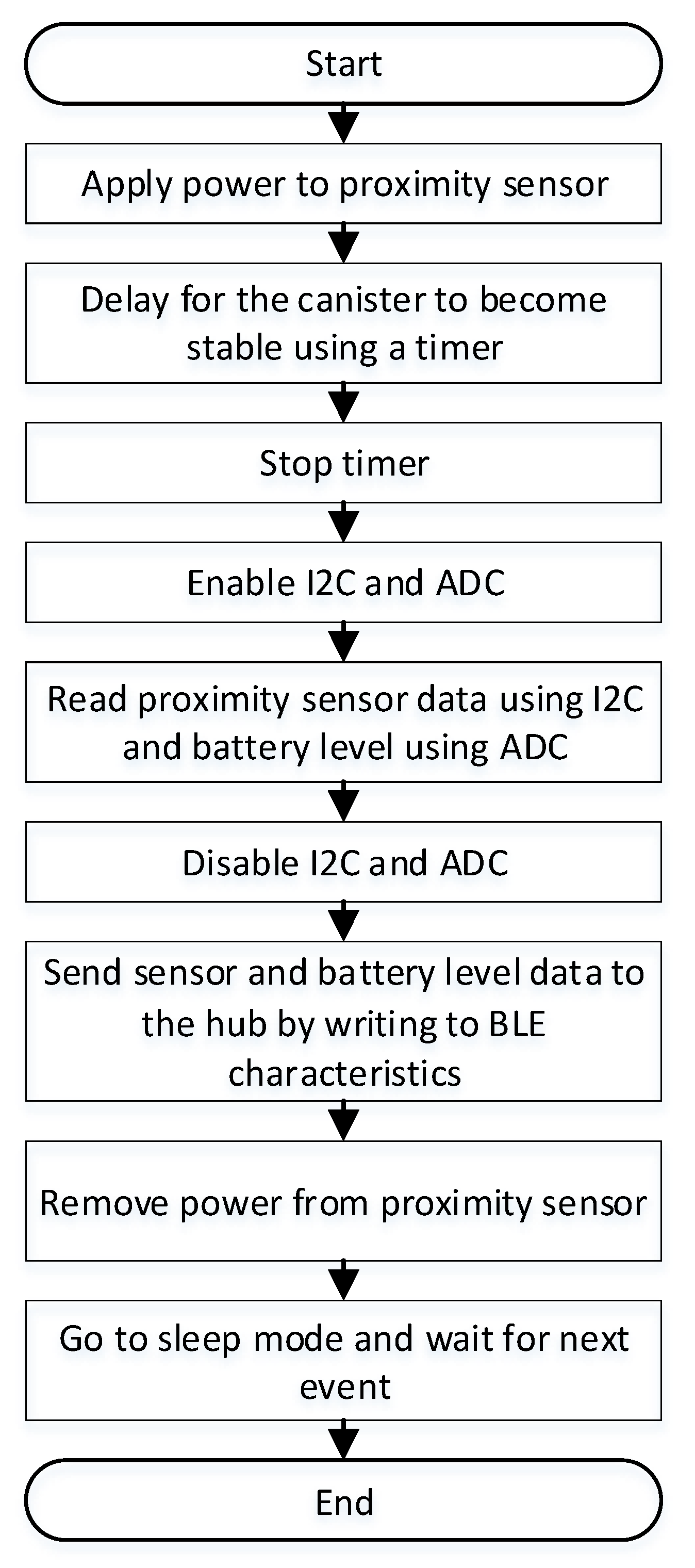 JSAN | Free Full-Text | A Low Power IoT-Connected Smart