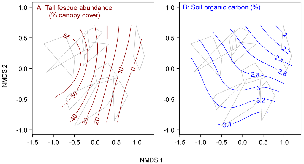 Land free full text multivariate analysis of rangeland for Soil organic carbon