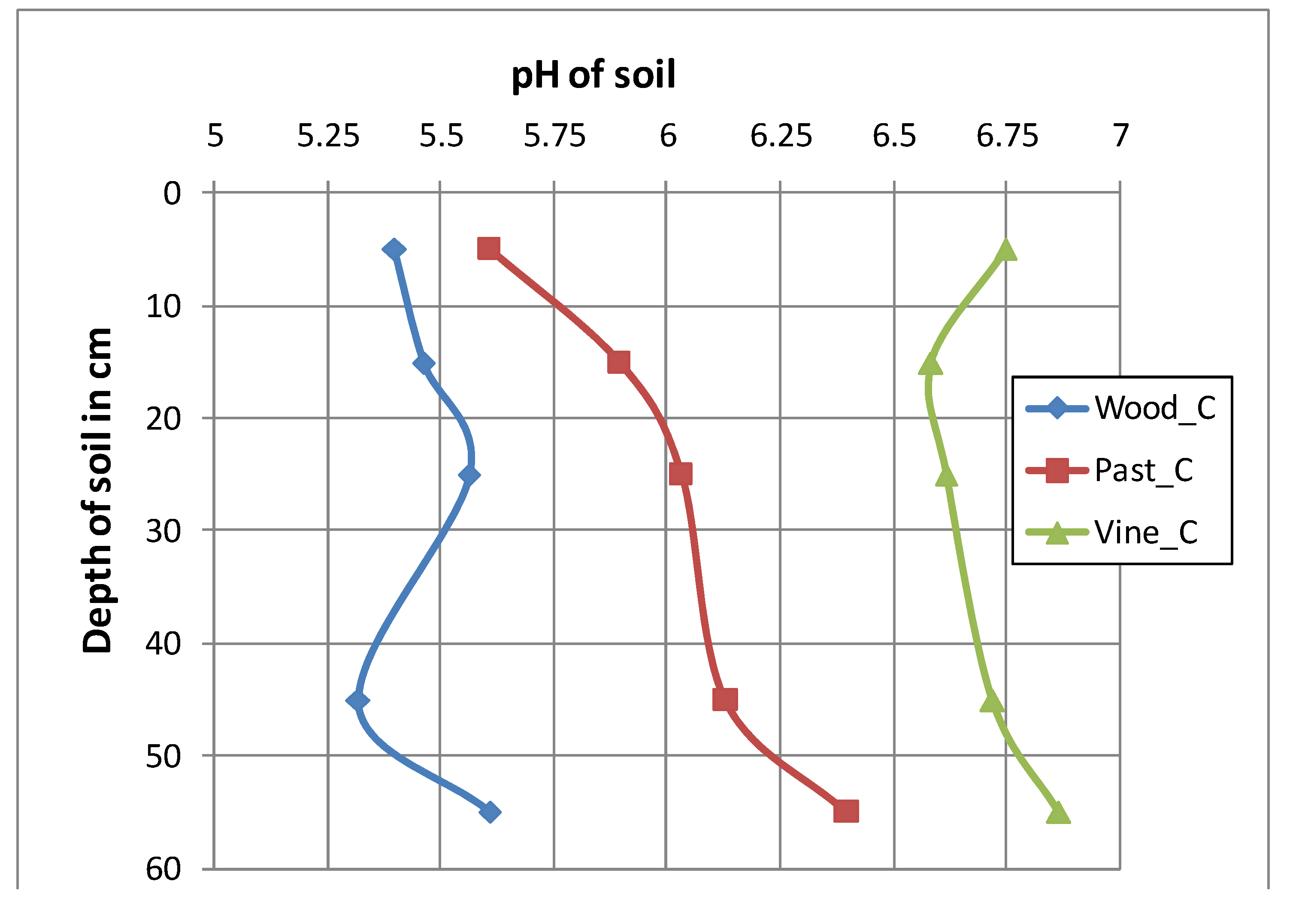 Land free full text interrelationships of land use for Three uses of soil