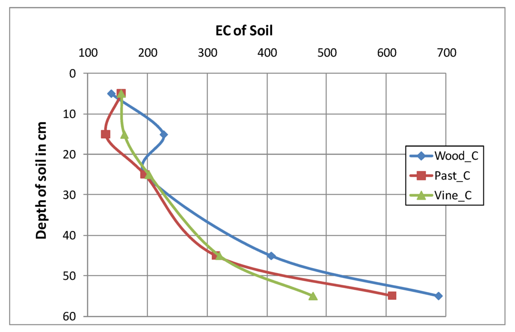 Land free full text interrelationships of land use for Soil quality indicators