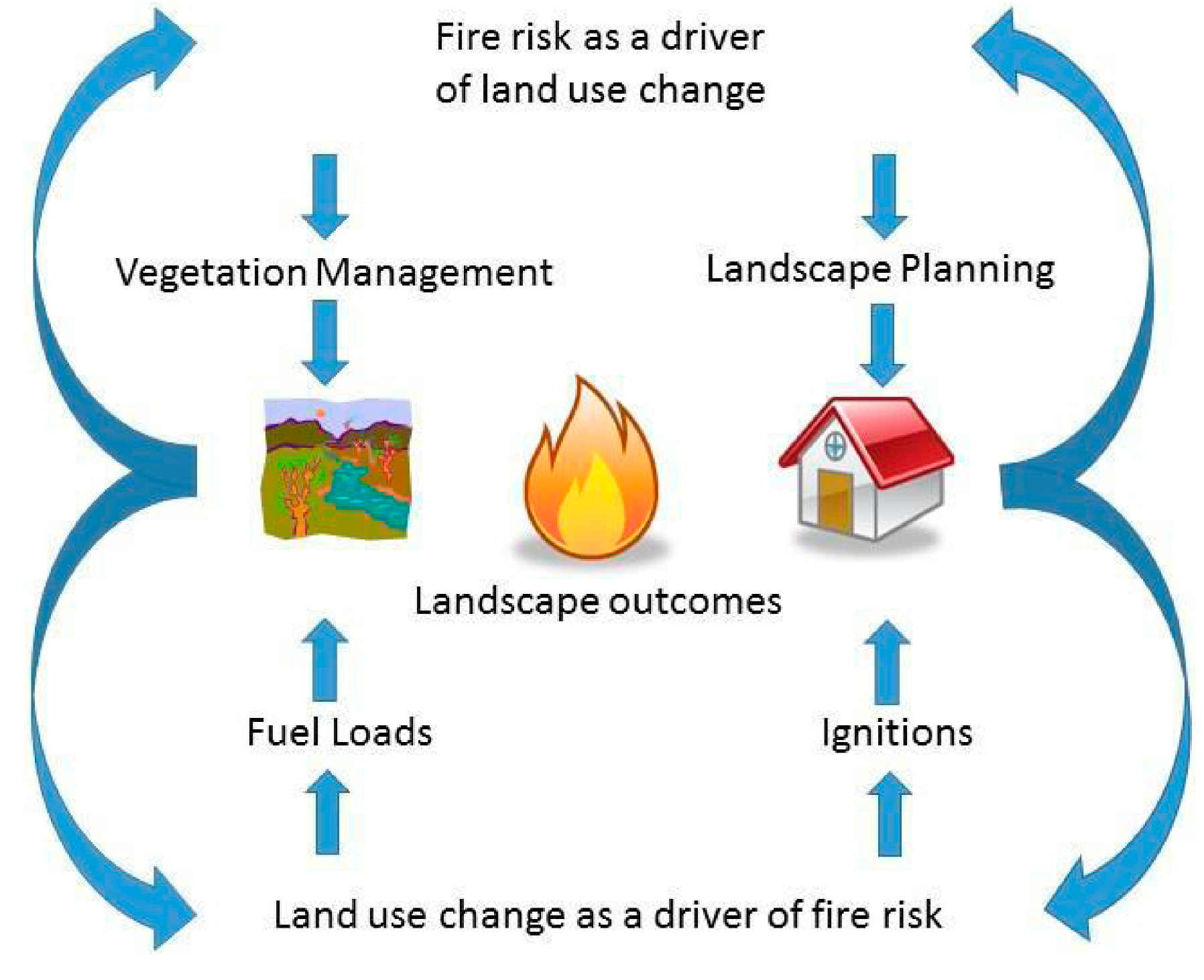 land free full text land use and wildfire a review of local Creation Diagrams Numbers no