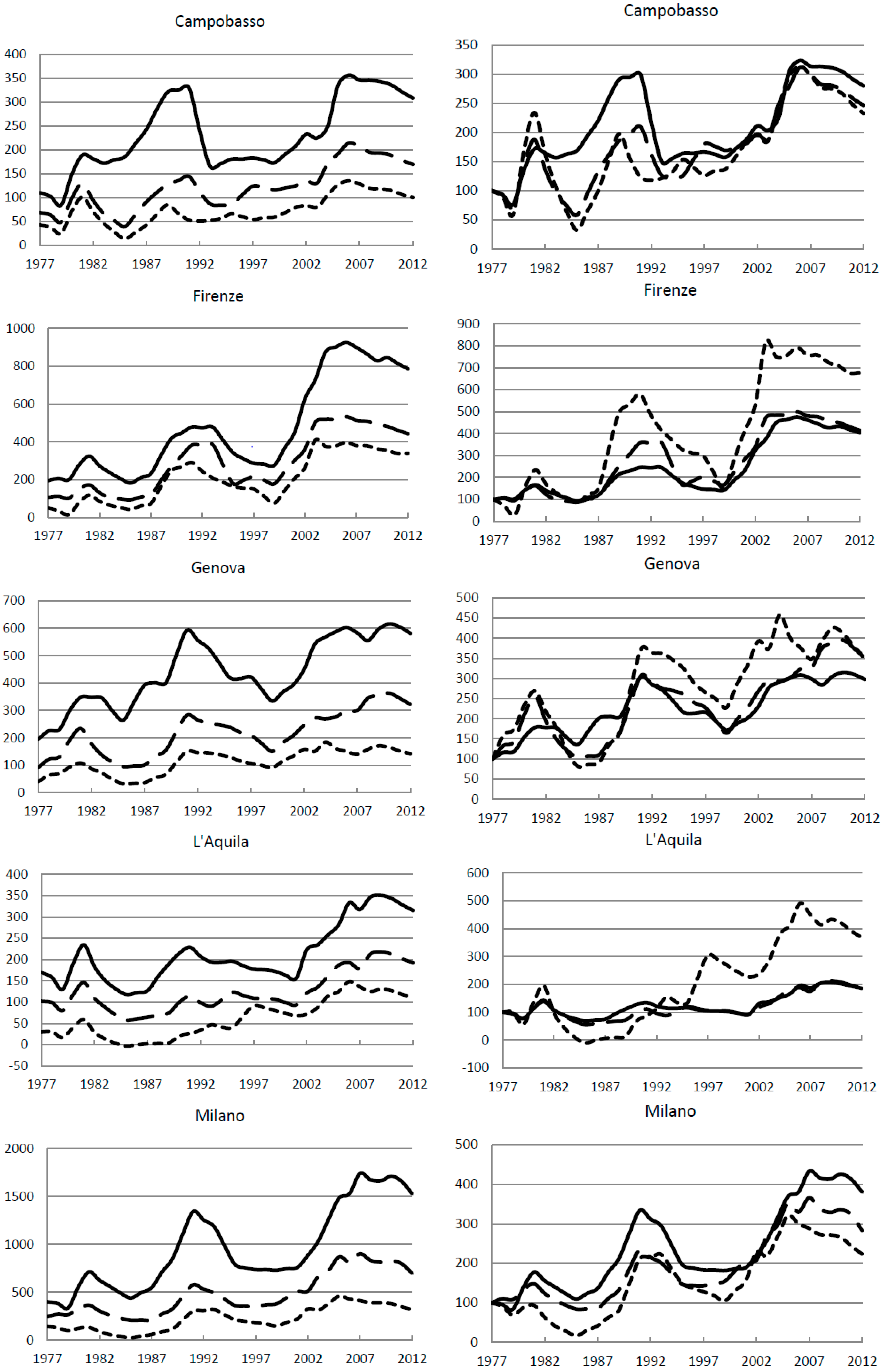 Agenzie Immobiliari Trento Città land | free full-text | the dynamics of urban land rent in