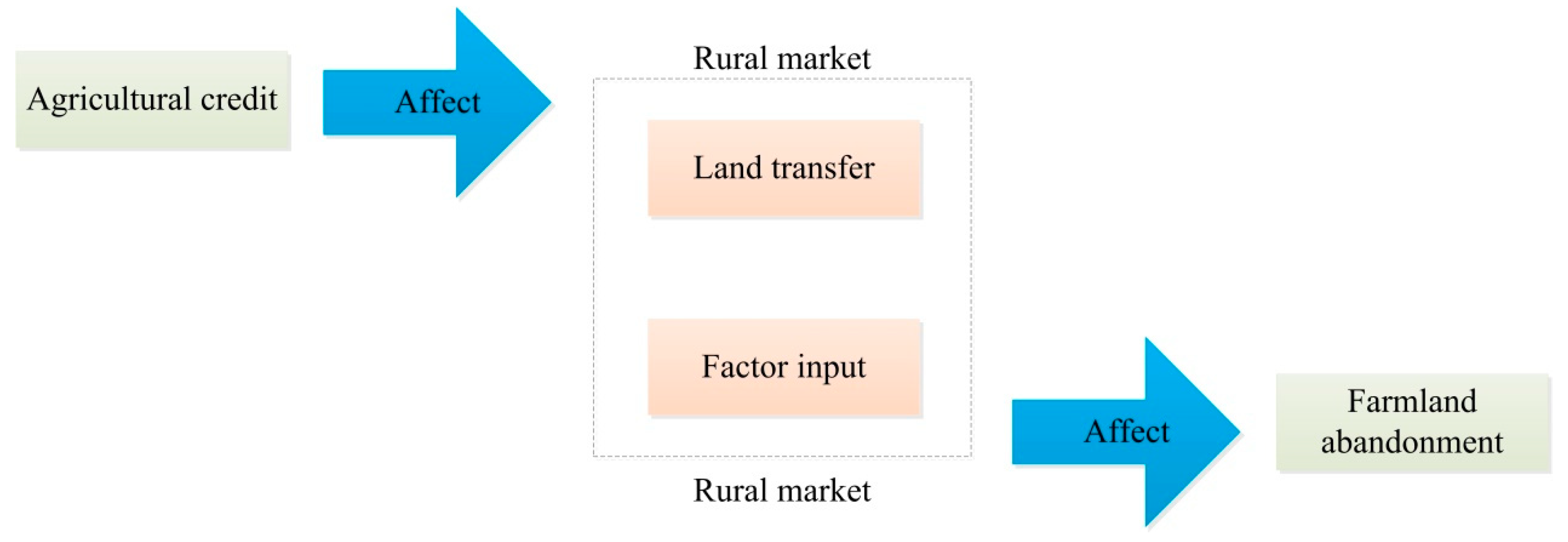Land Free Full Text Power Of Agricultural Credit In Farmland Abandonment Evidence From Rural China Html