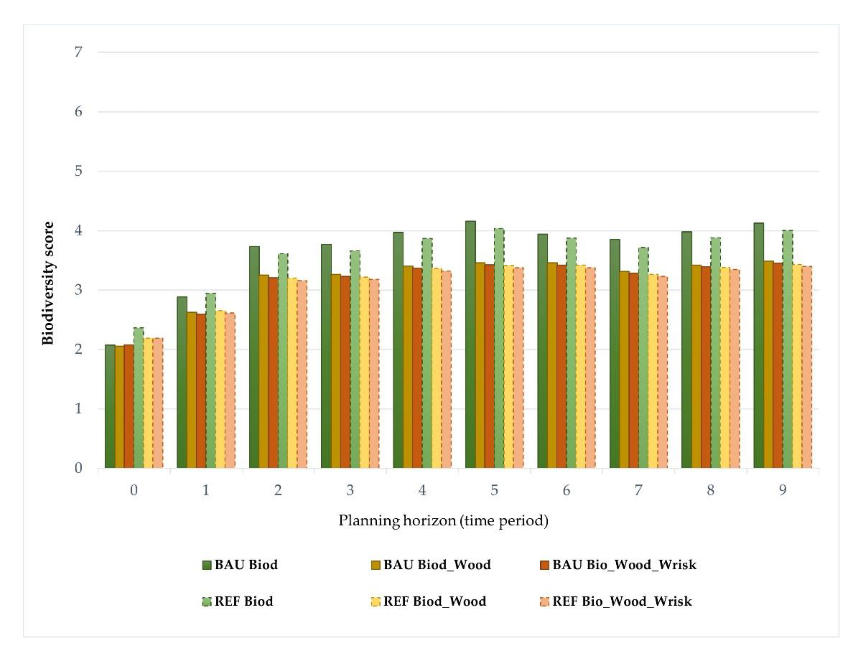Land Free Full Text Combining Tree Species Composition And Understory Coverage Indicators With Optimization Techniques To Address Concerns With Landscape Level Biodiversity Html