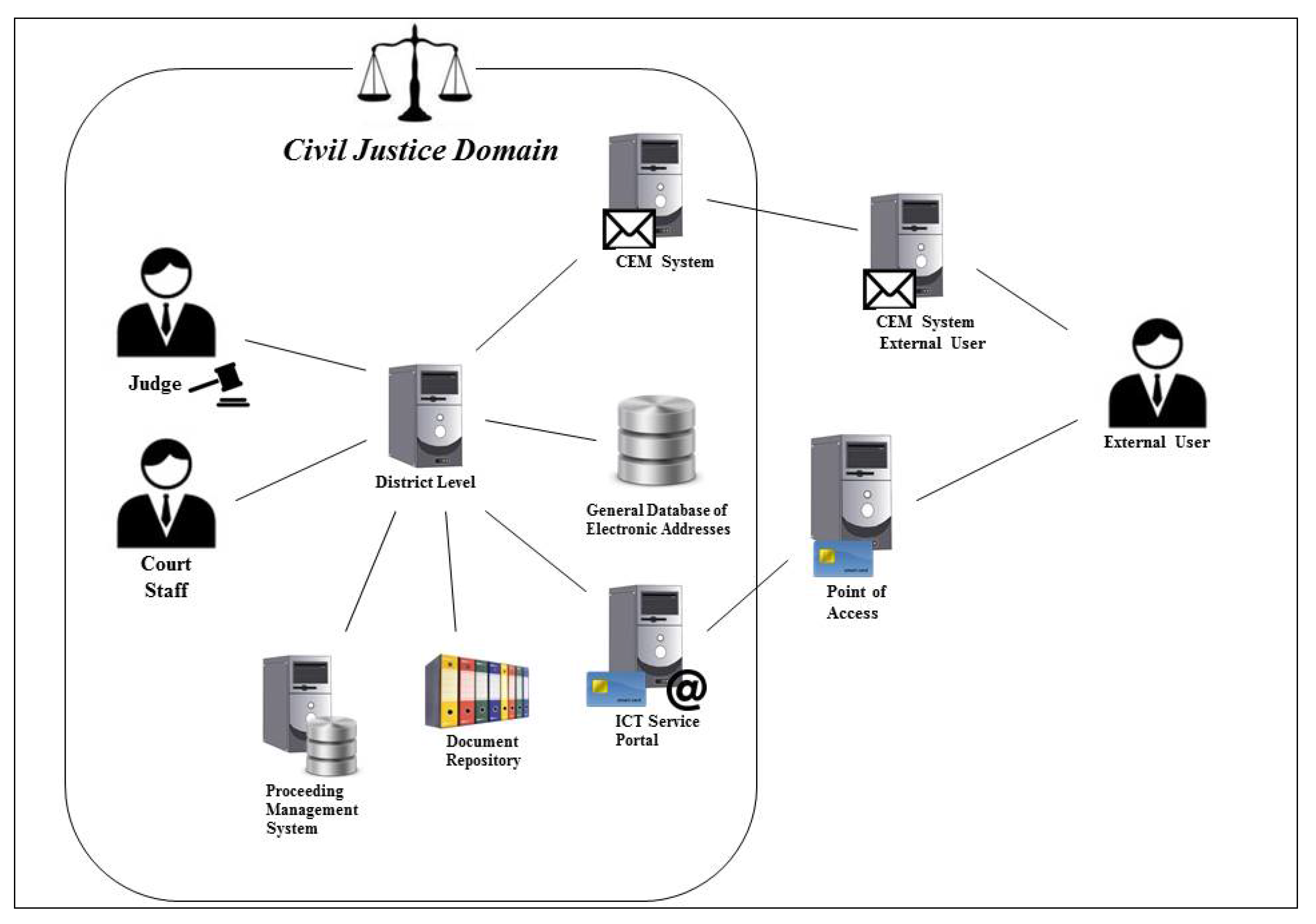 Laws | Free Full-Text | Designing and Implementing e-Justice