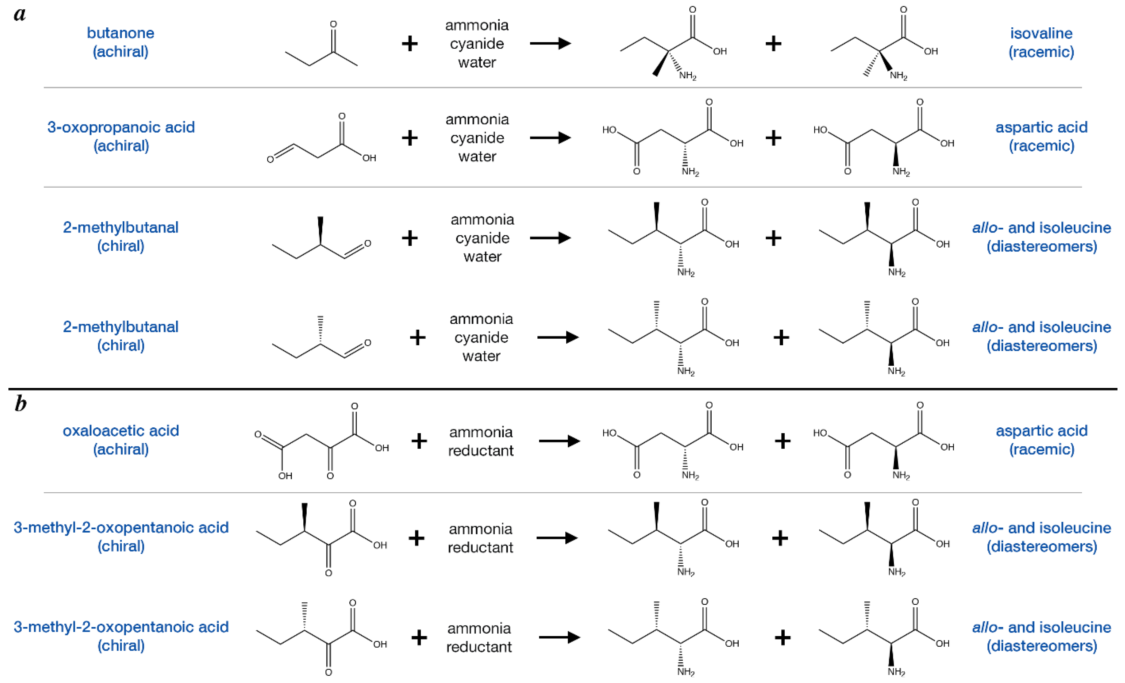 how to tell if an amino acid is deprotonoated