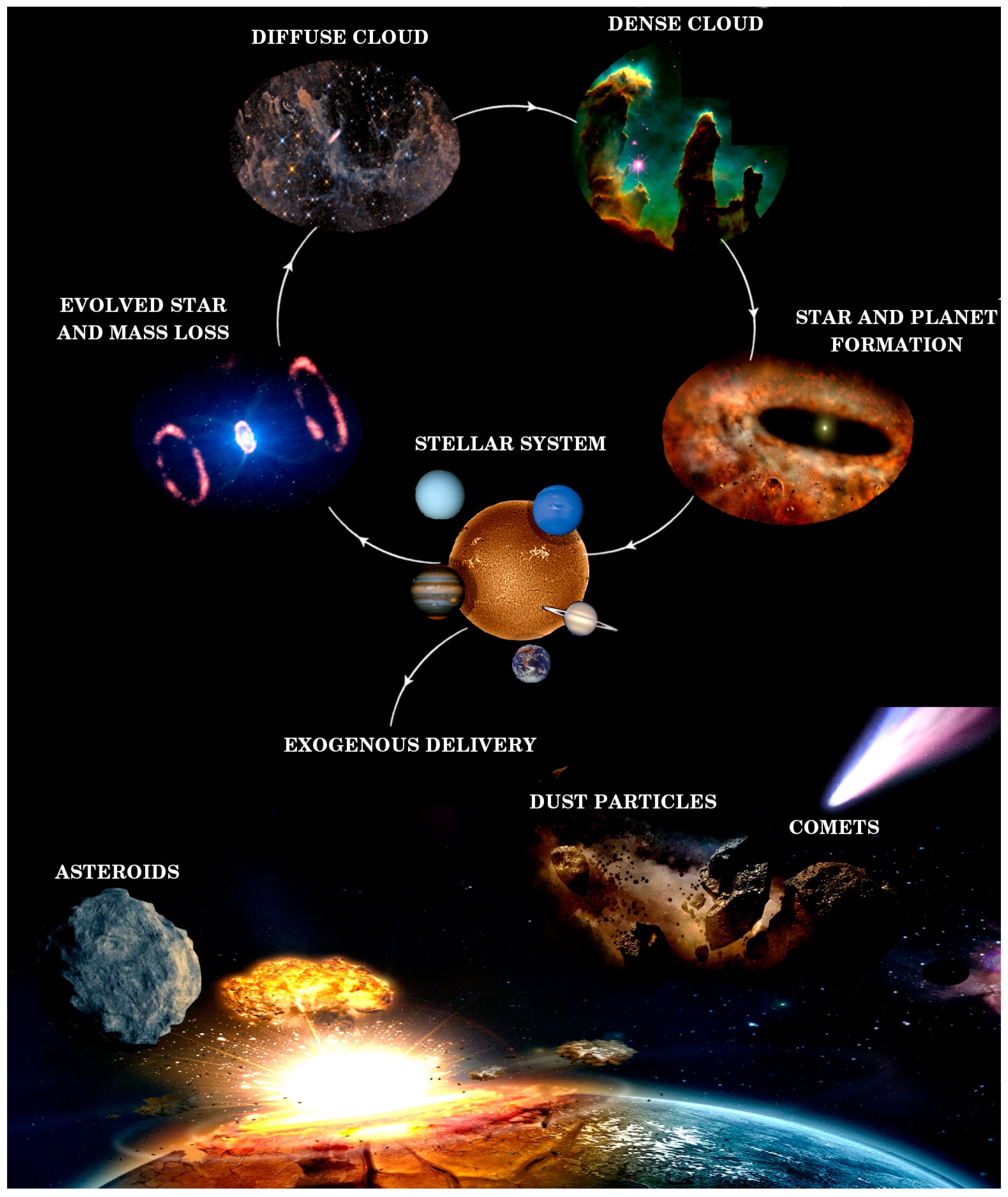 Life Free Full Text Characterizing Interstellar Medium Planetary Surface And Deep Environments By Spectroscopic Techniques Using Unique Simulation Chambers At Centro De Astrobiologia Cab Html