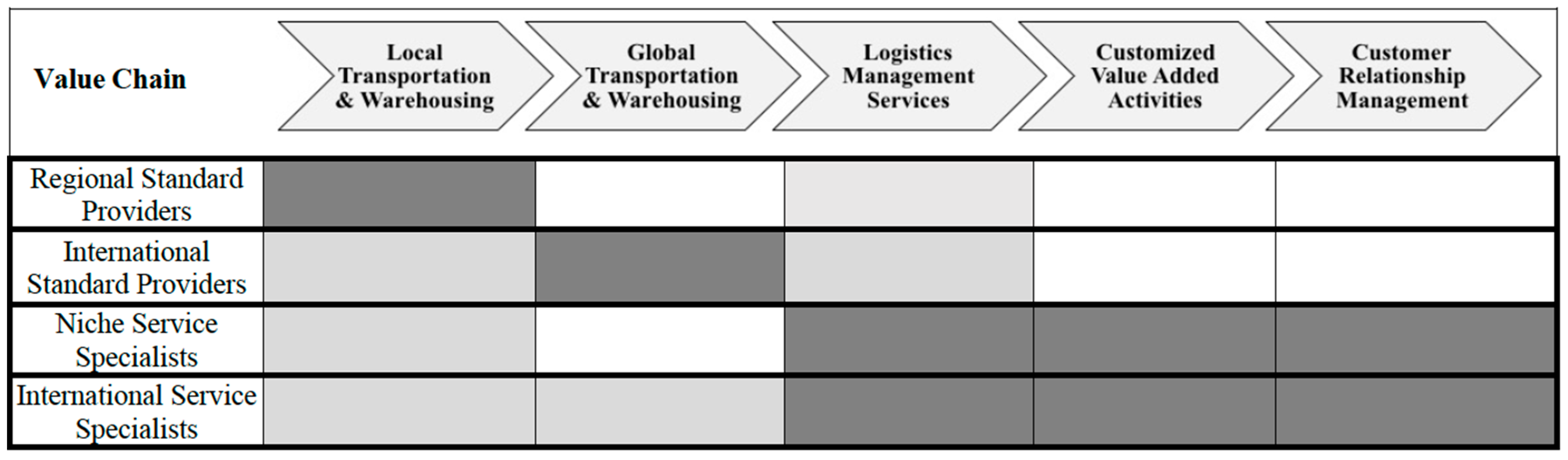 Logistics | Free Full-Text | Third-Party Logistics Providers in the
