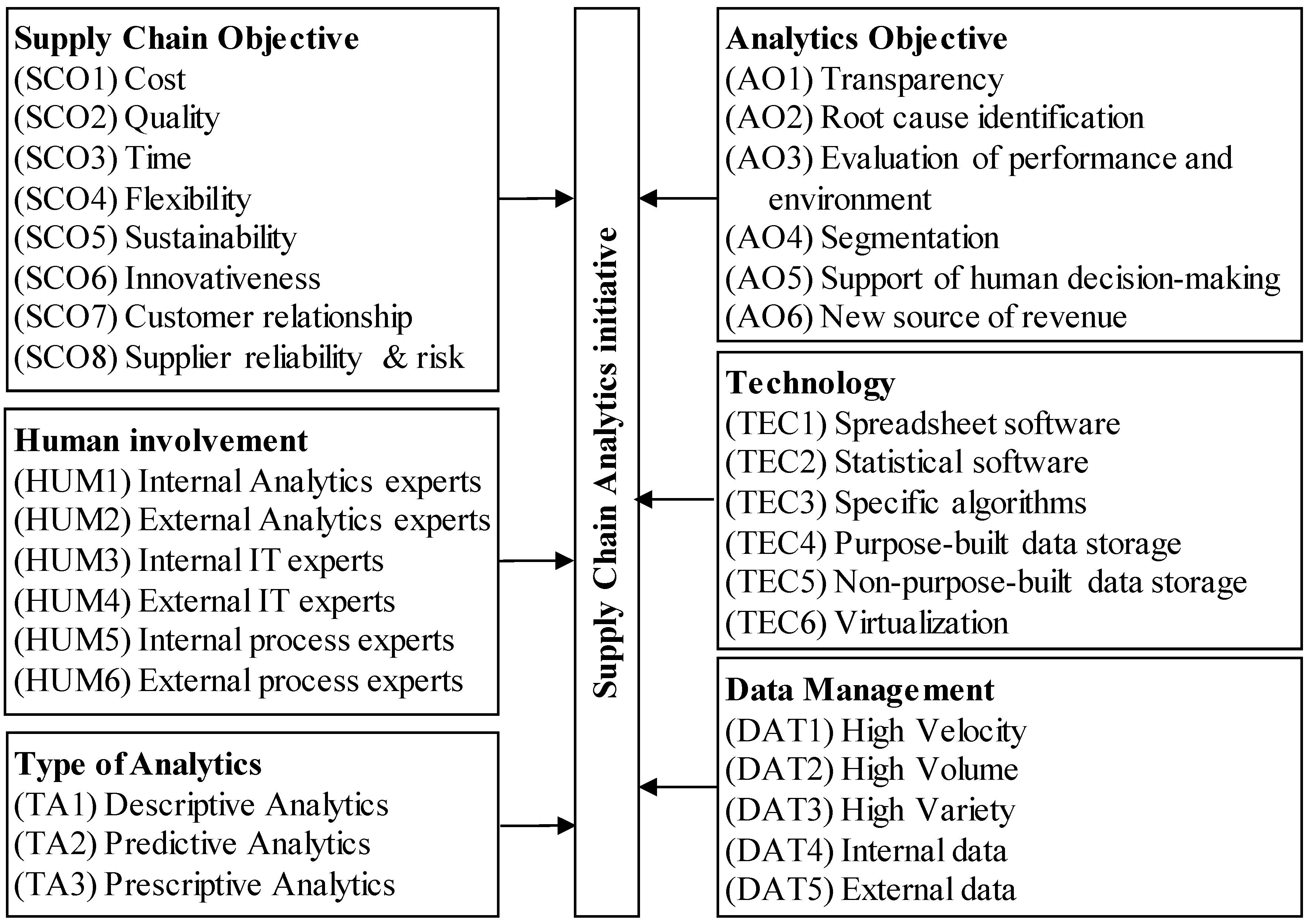 Logistics | Free Full-Text | Archetypes of Supply Chain