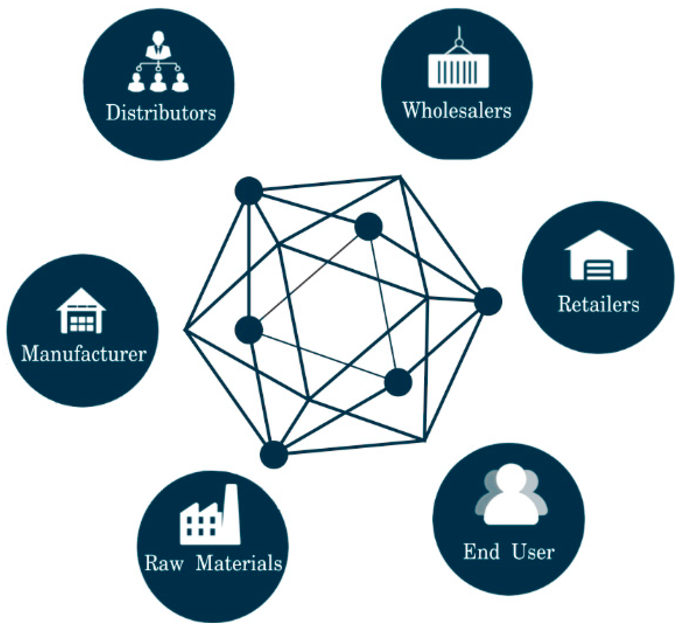Technology Management Image: Blockchains For Supply Chain