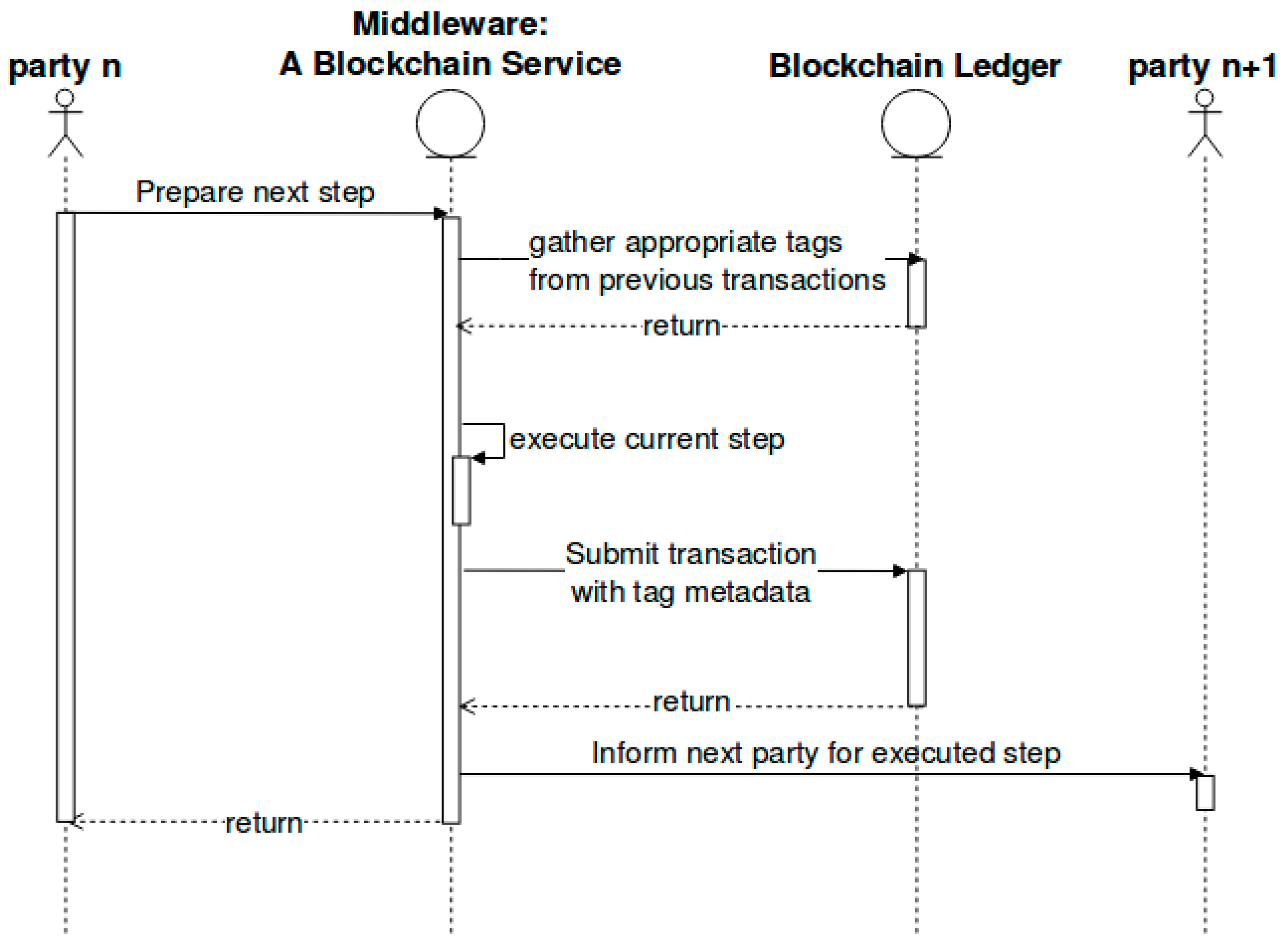 Logistics | Free Full-Text | Blockchains for Supply Chain