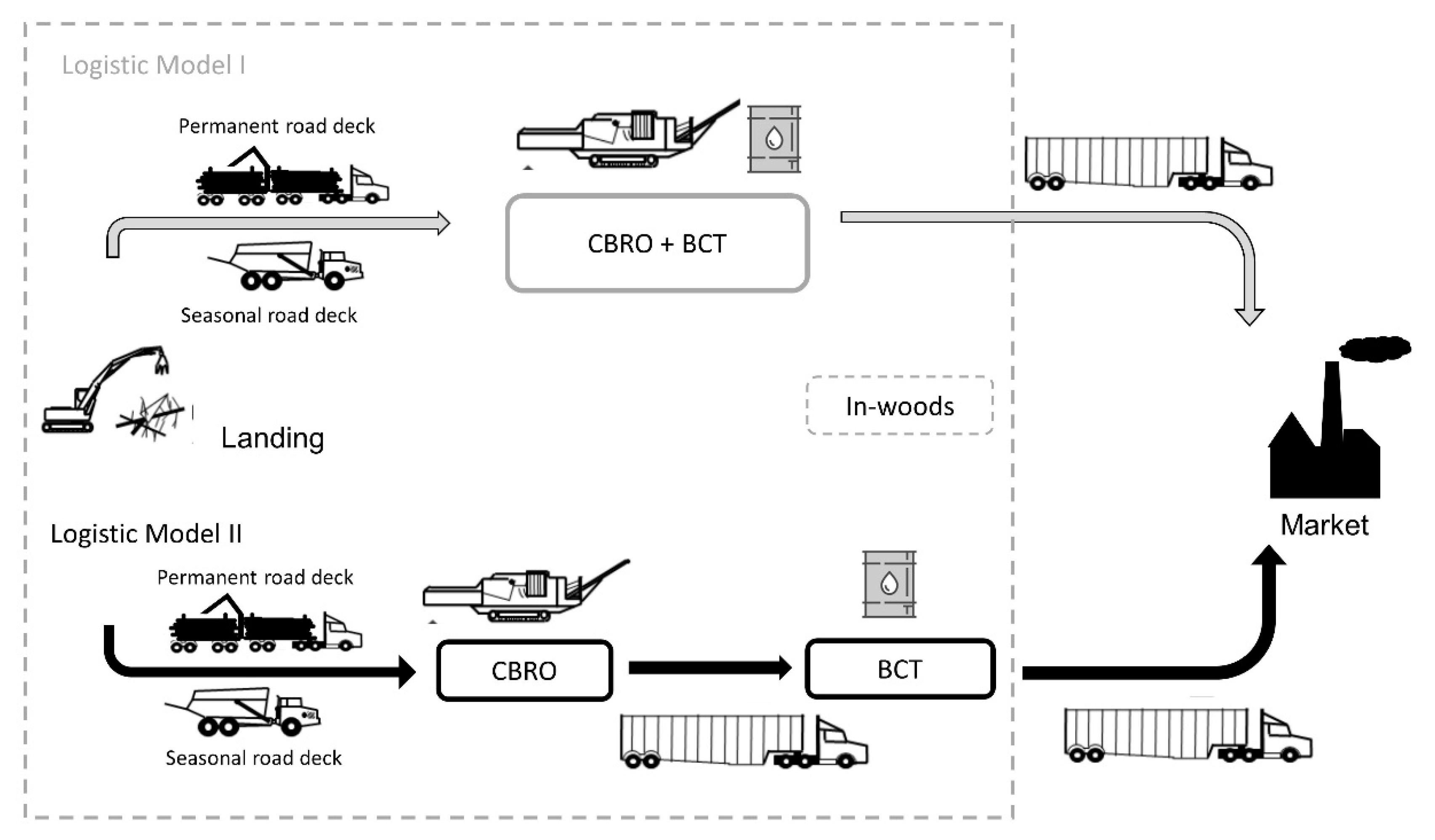 Logistics   Free Full-Text   Integrating Biomass Conversion