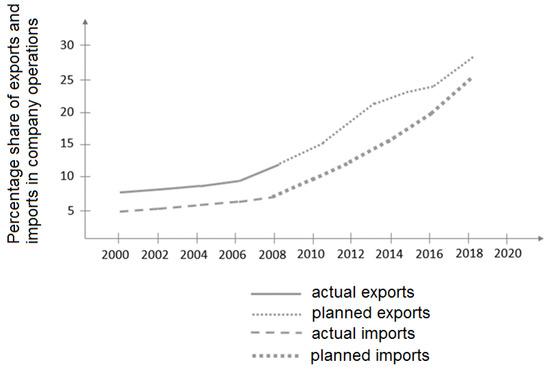 Logistics   An Open Access Journal from MDPI
