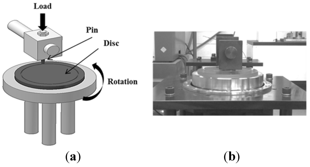pin-on-disc machine thesis university Friction between wheel and rail: a pin-on-disc study of environmental conditions and iron oxides authors authors and affiliations yi zhu email author ulf olofsson.