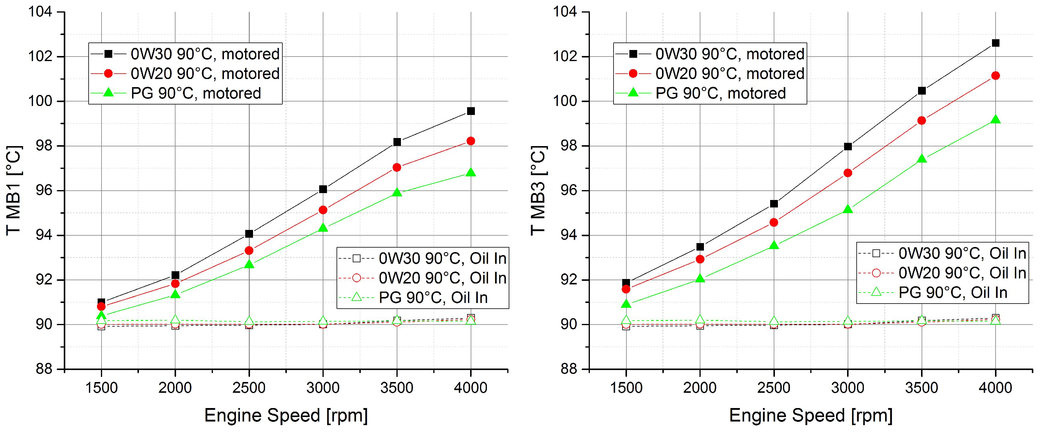 5w20 Vs 5w30 >> Motor Oil Viscosity Vs Rature Graph - Wallpaperzen.org