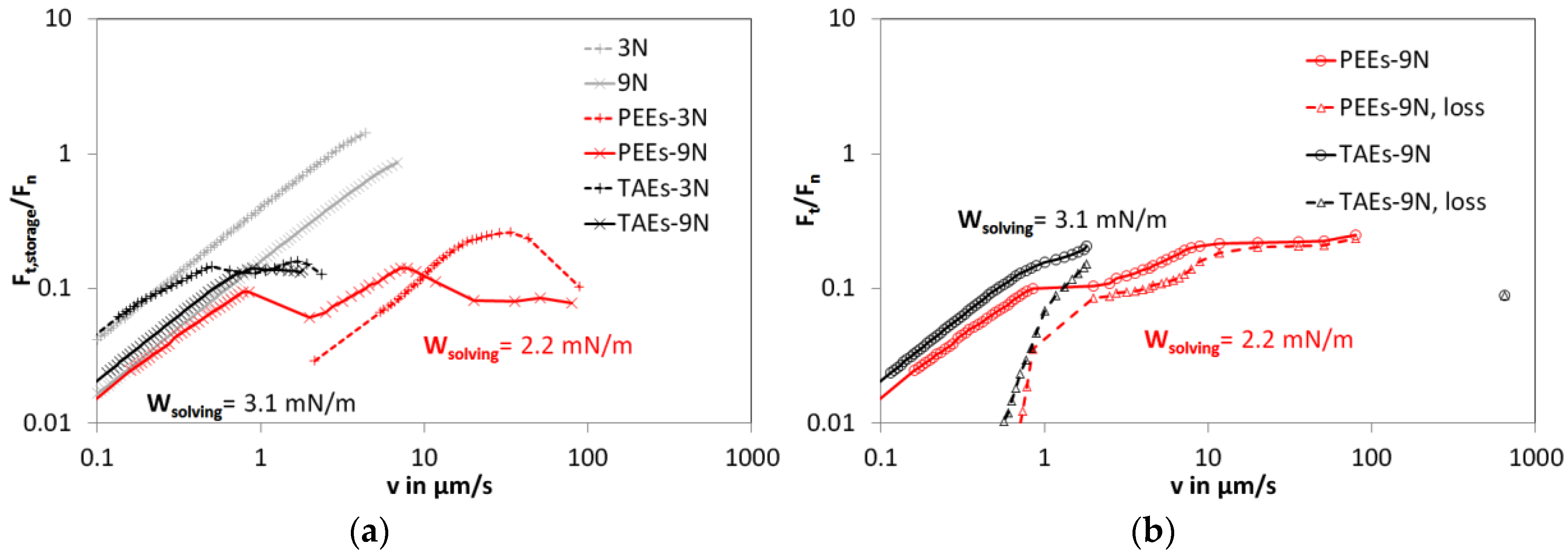 Lubricants free full text on the transition from - Dynamic coefficient of friction table ...