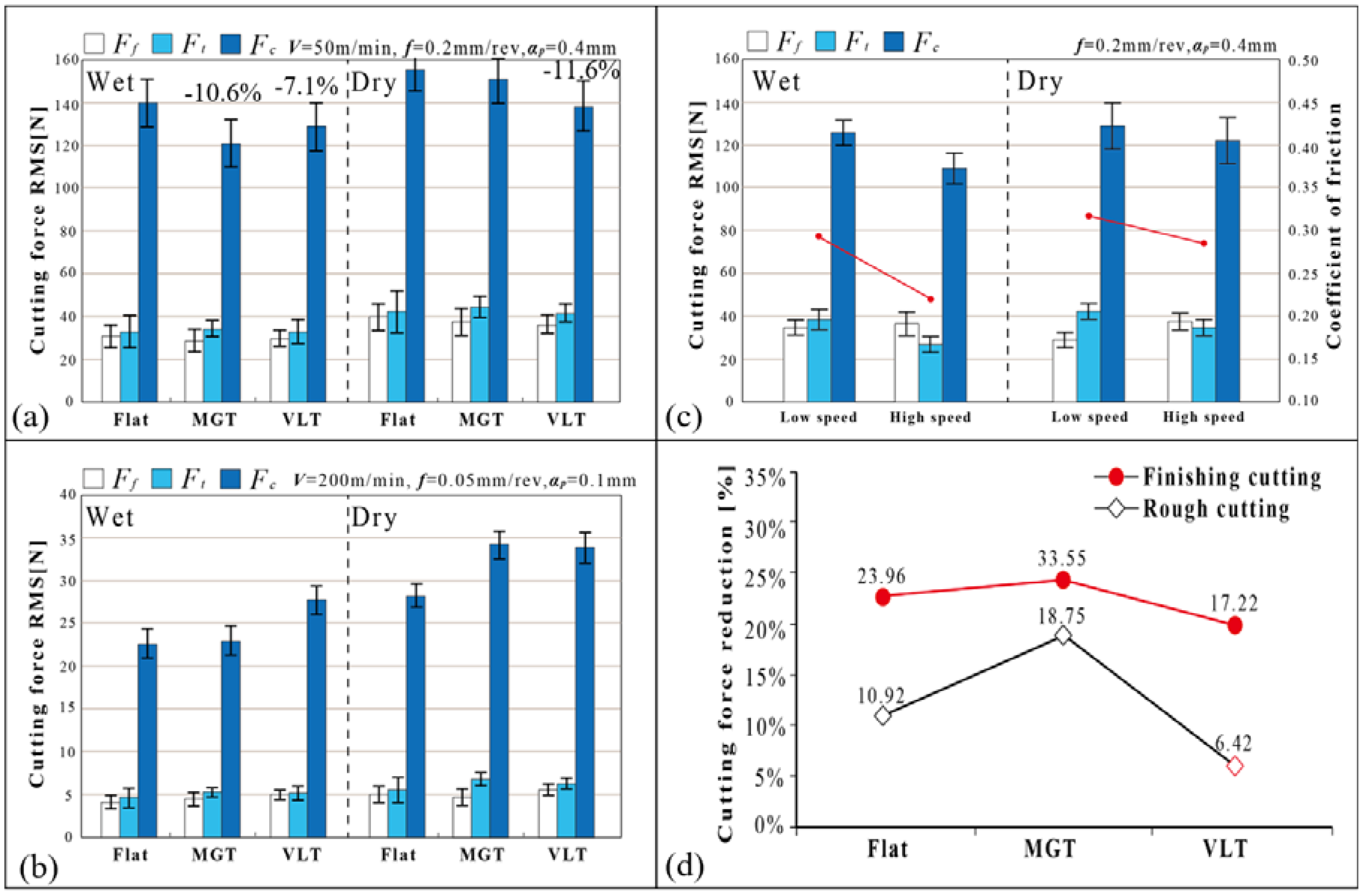 Lubricants | Free Full-Text | Performance of Volcano-Like Laser